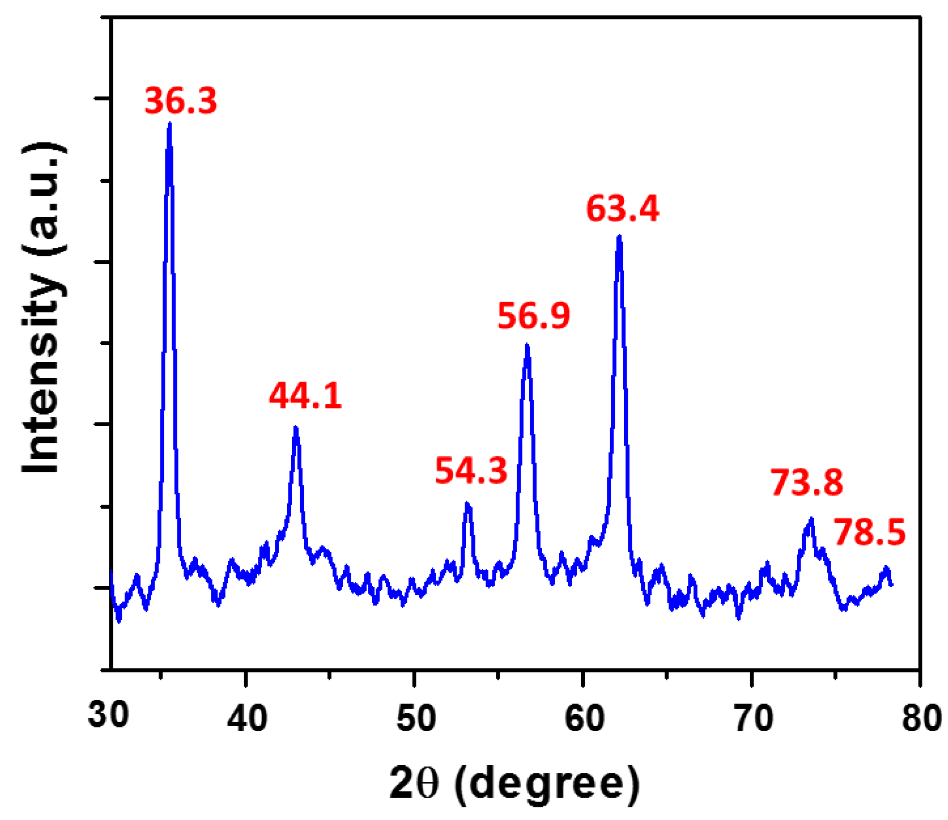 Jobs plot for the interaction between chemosensor 1 and