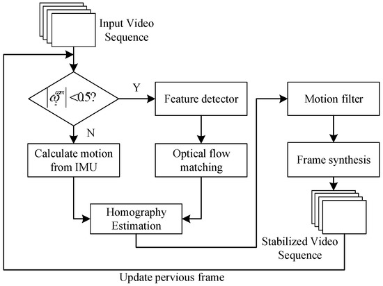 Sensors | Free Full-Text | A Hybrid Motion Estimation for Video