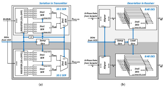 Sensors | Free Full-Text | A 12-Gb/s Stacked Dual-Channel Interface