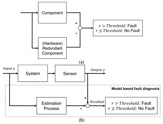 sensors special issue sensors for fault detection rh mdpi com