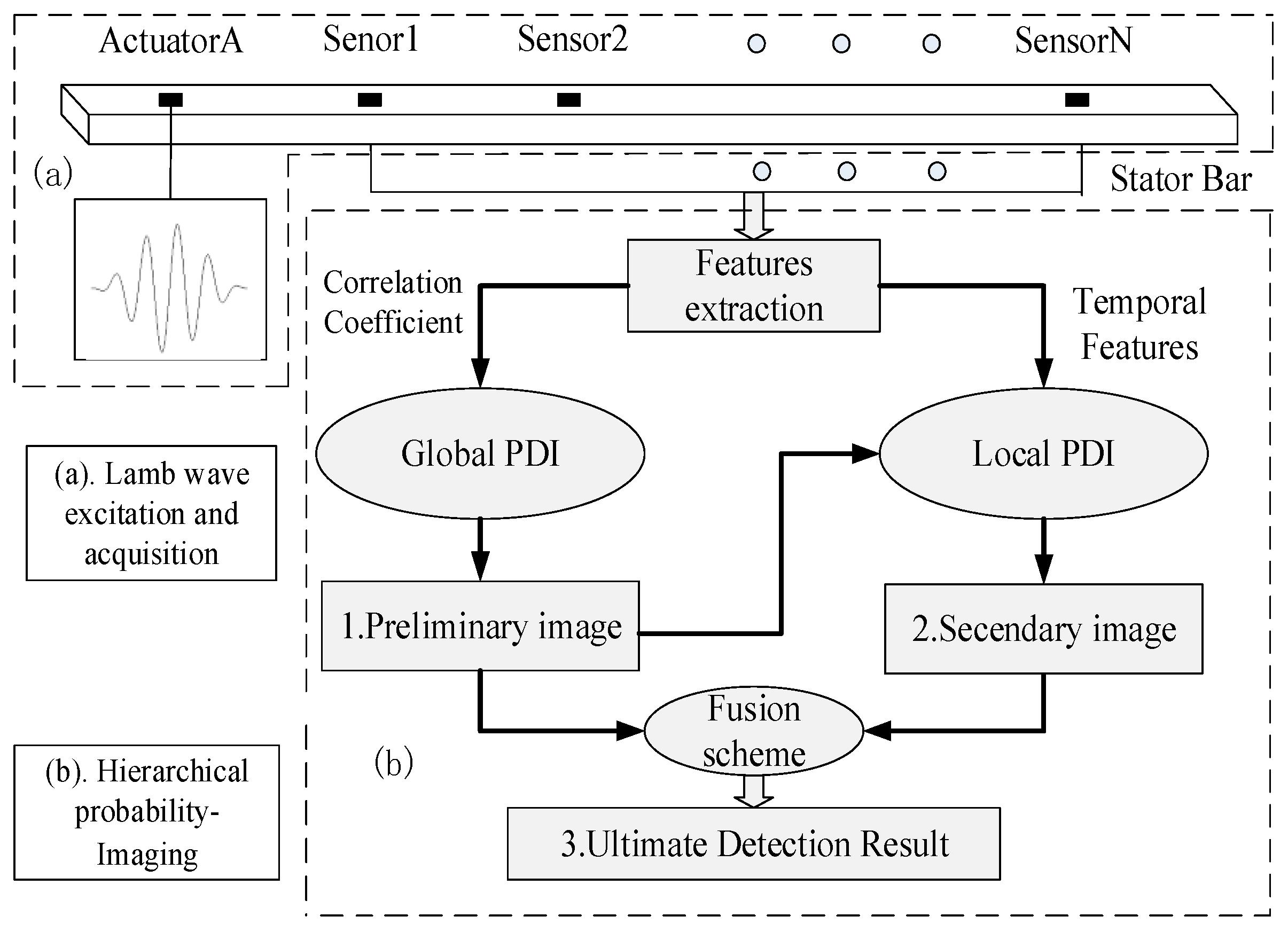 generator stator winding diagram wire data schema u2022 rh winterfamily co