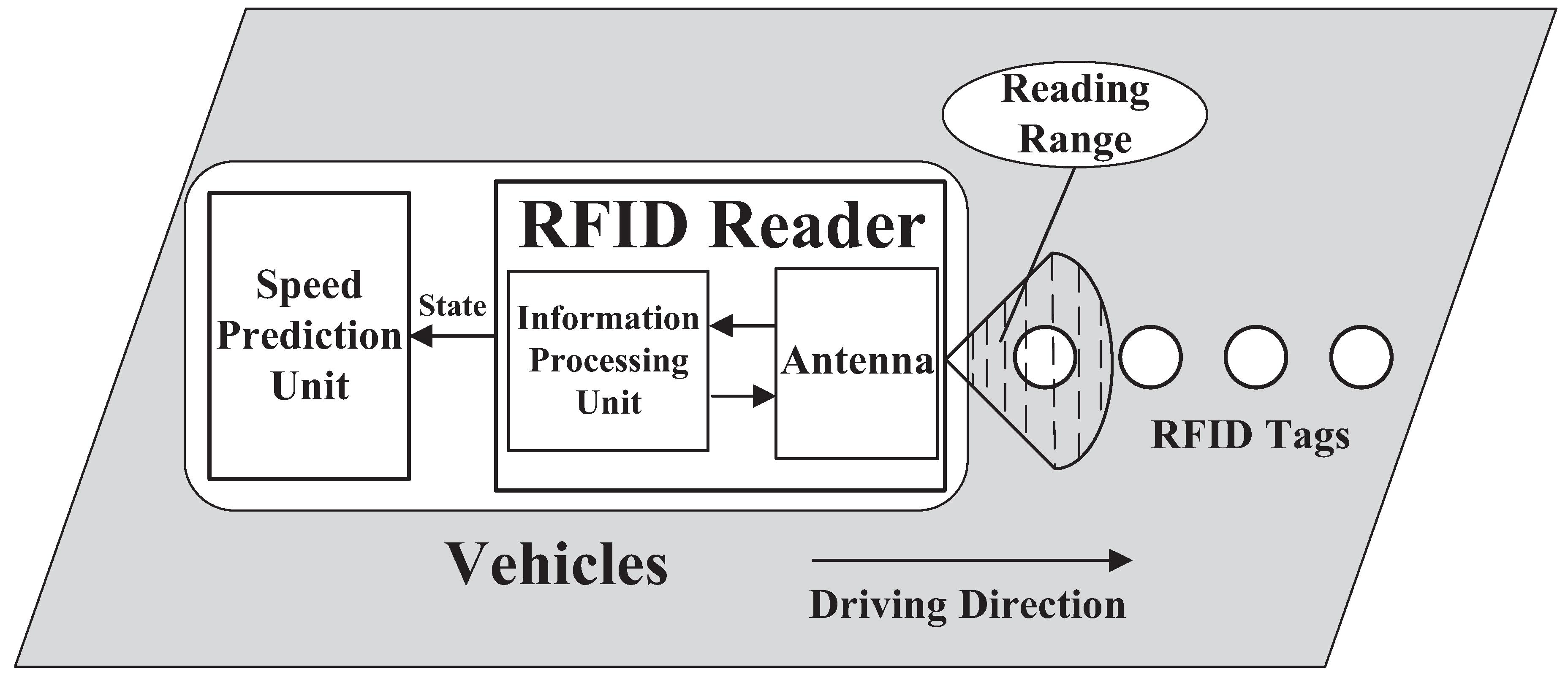 Sensors   Free Full-Text   RFID Data-Driven Vehicle Speed