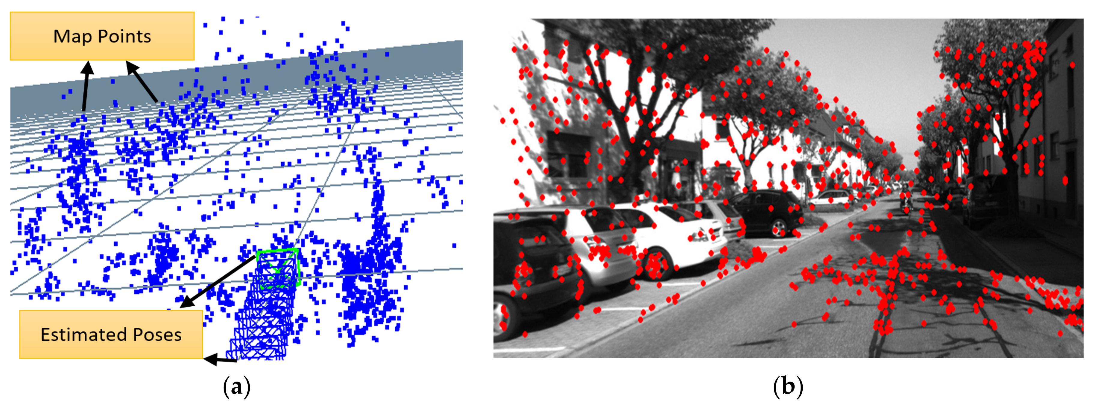 Sensors Free Full Text Lightweight Visual Odometry For Autonomous Mobile Robots Html