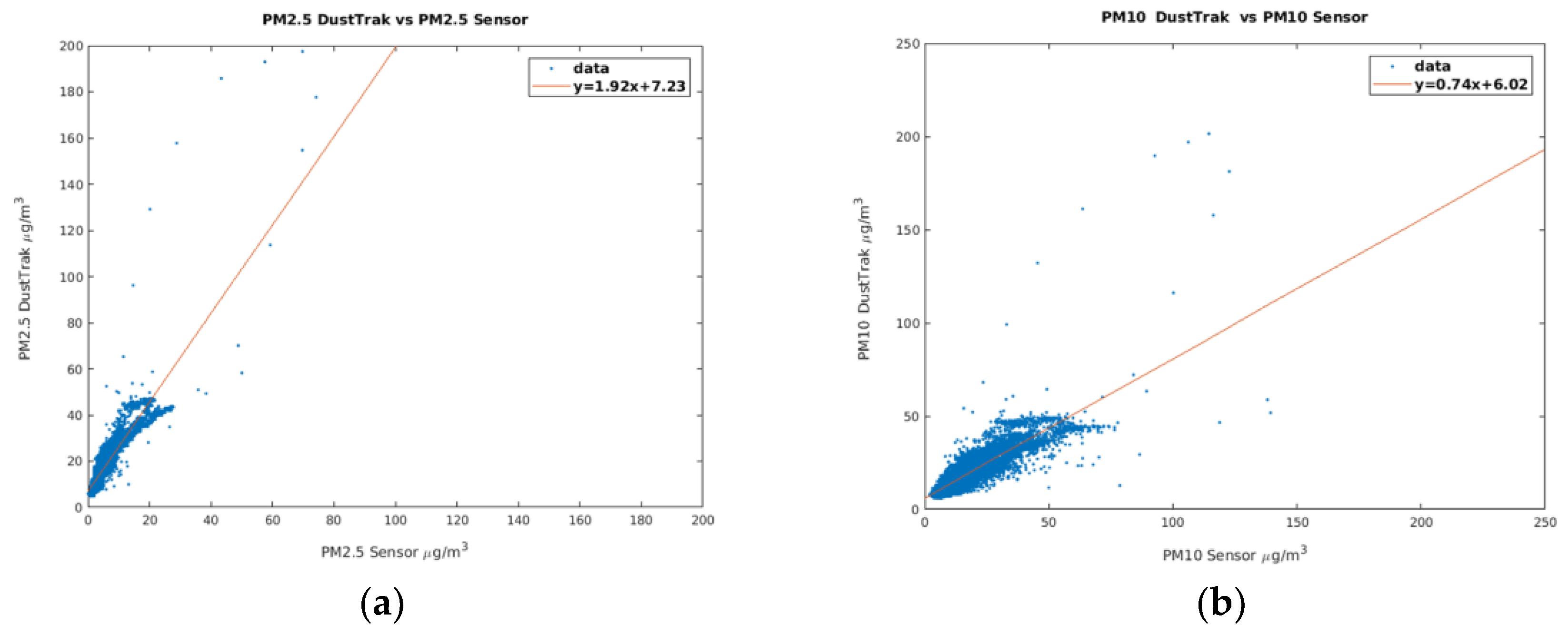 Sensors | Free Full-Text | Development of Low-Cost Air