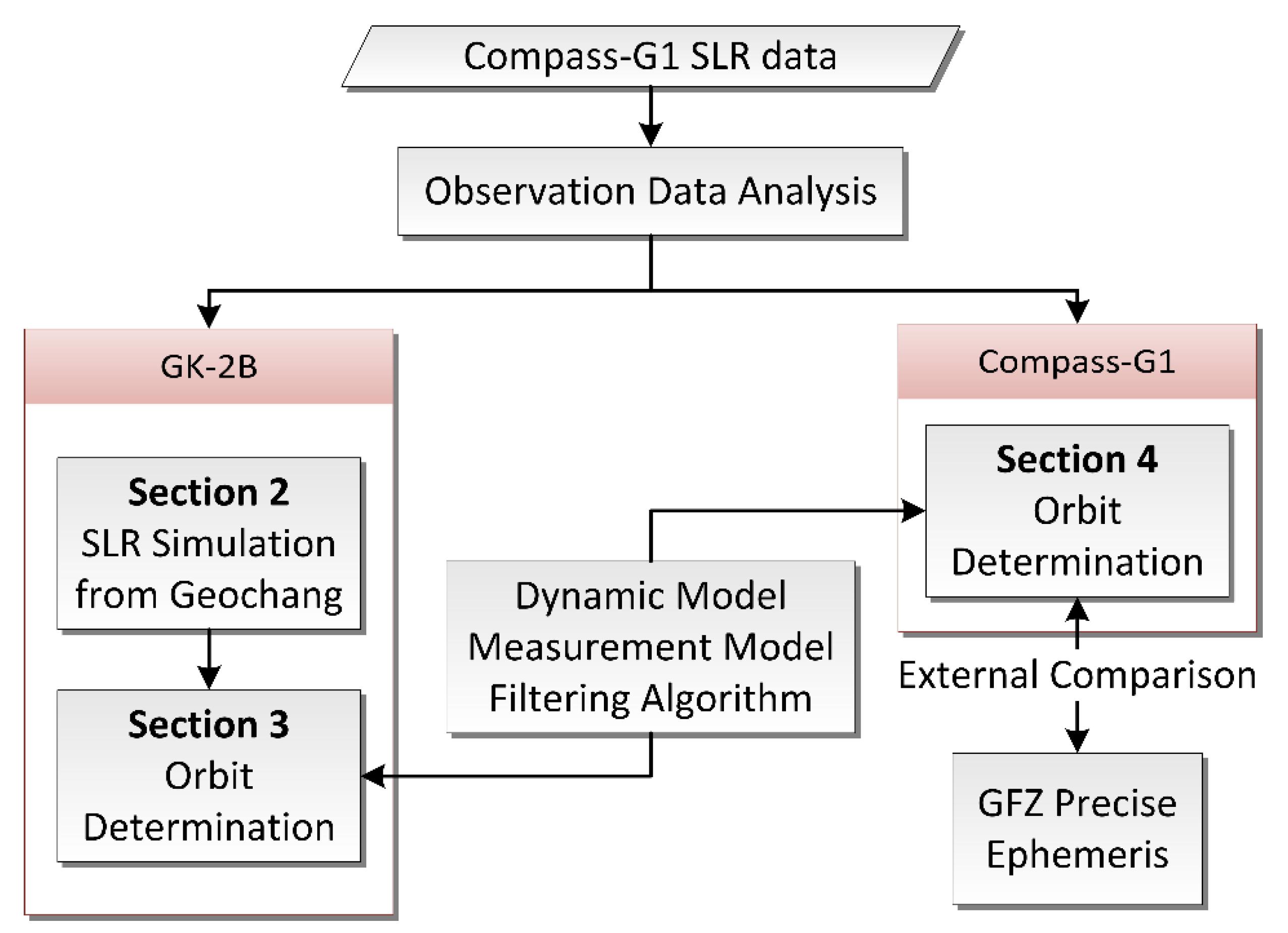 Sensors | Free Full-Text | Orbit Determination of Korean GEO