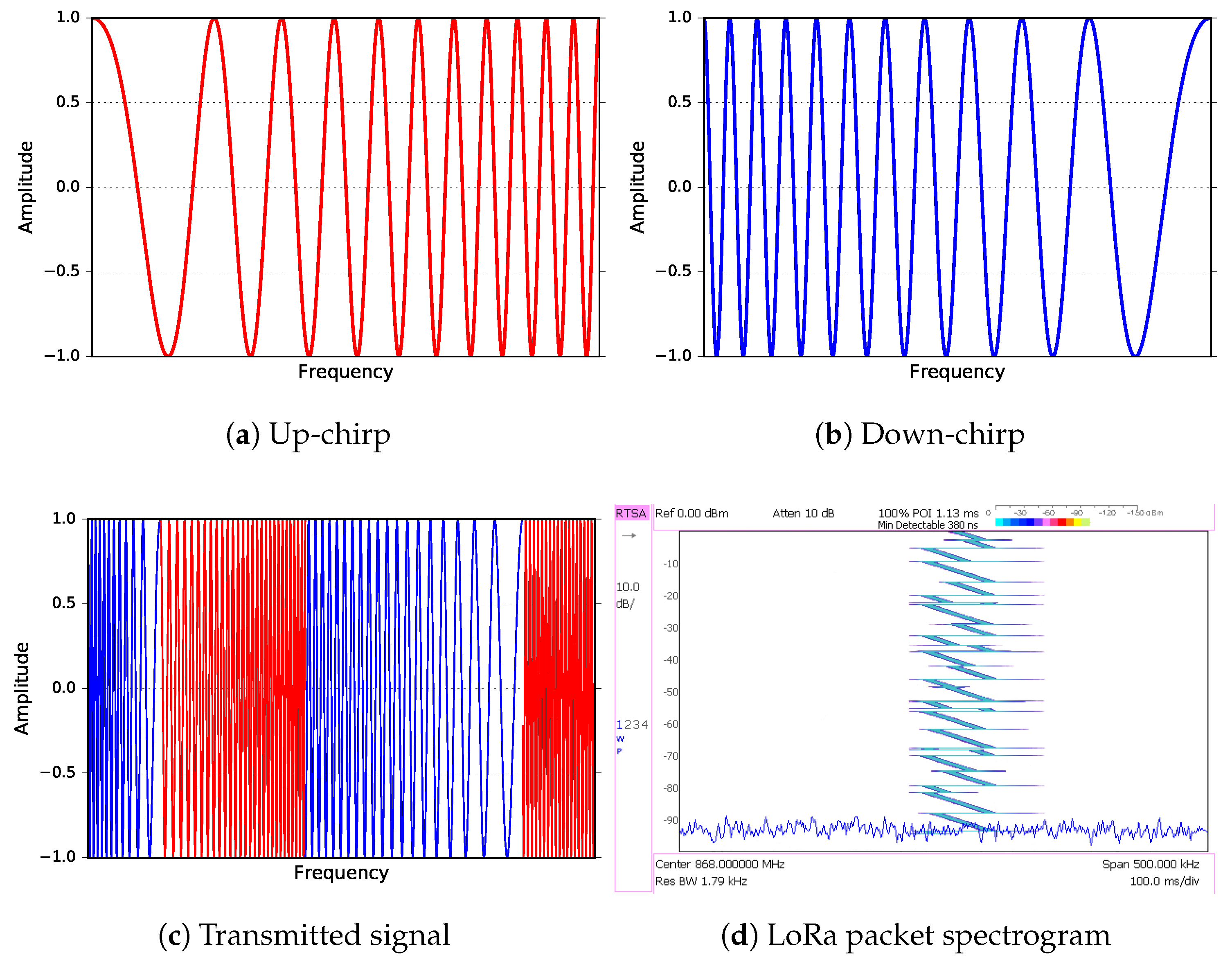 Sensors | Free Full-Text | Experimental Study of LoRa