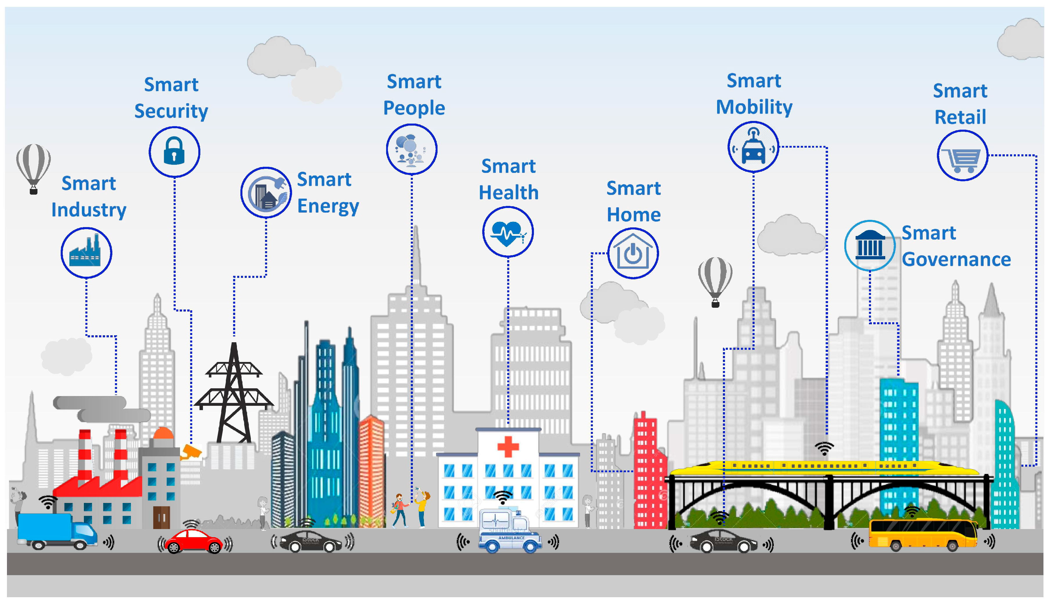 Sensors Free Full Text Urban Planning And Smart City