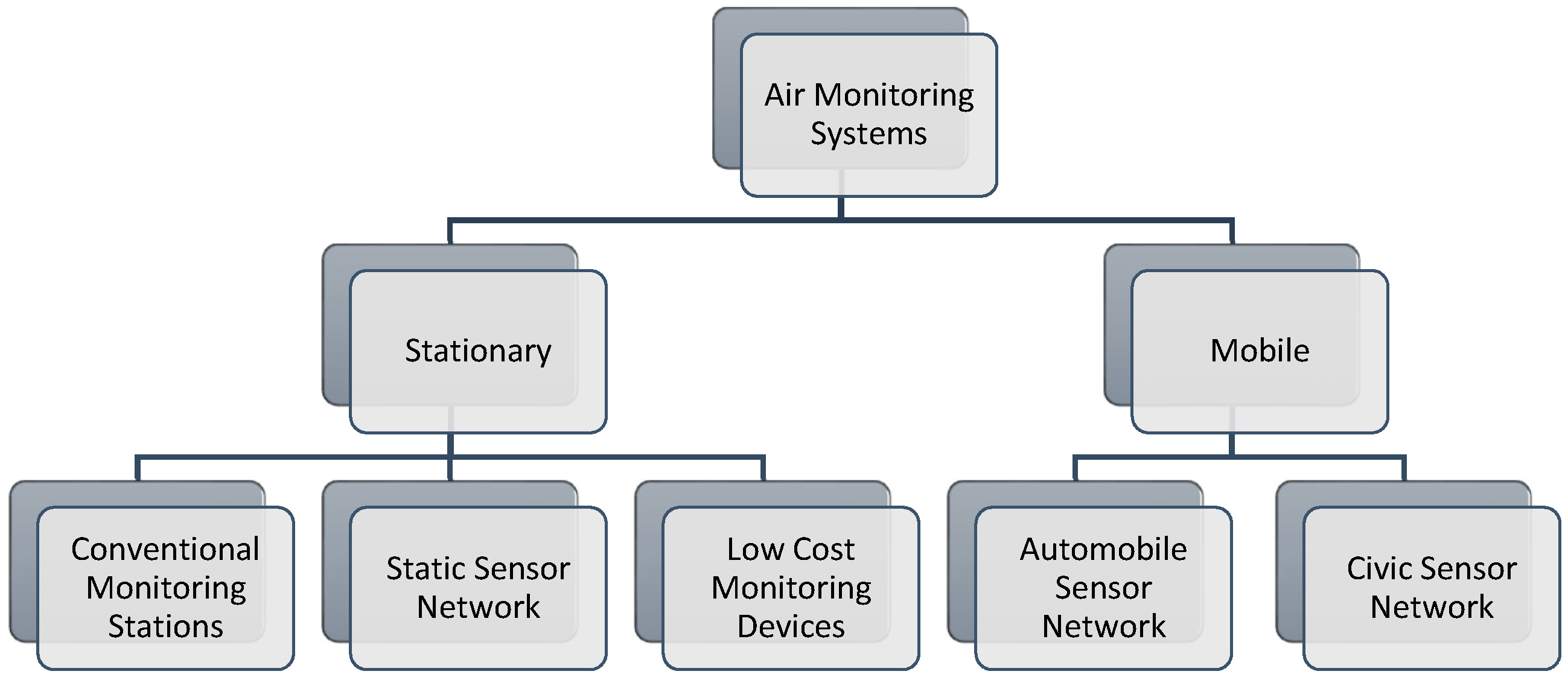 Sensors | Free Full-Text | Edge Computing Based IoT Architecture for