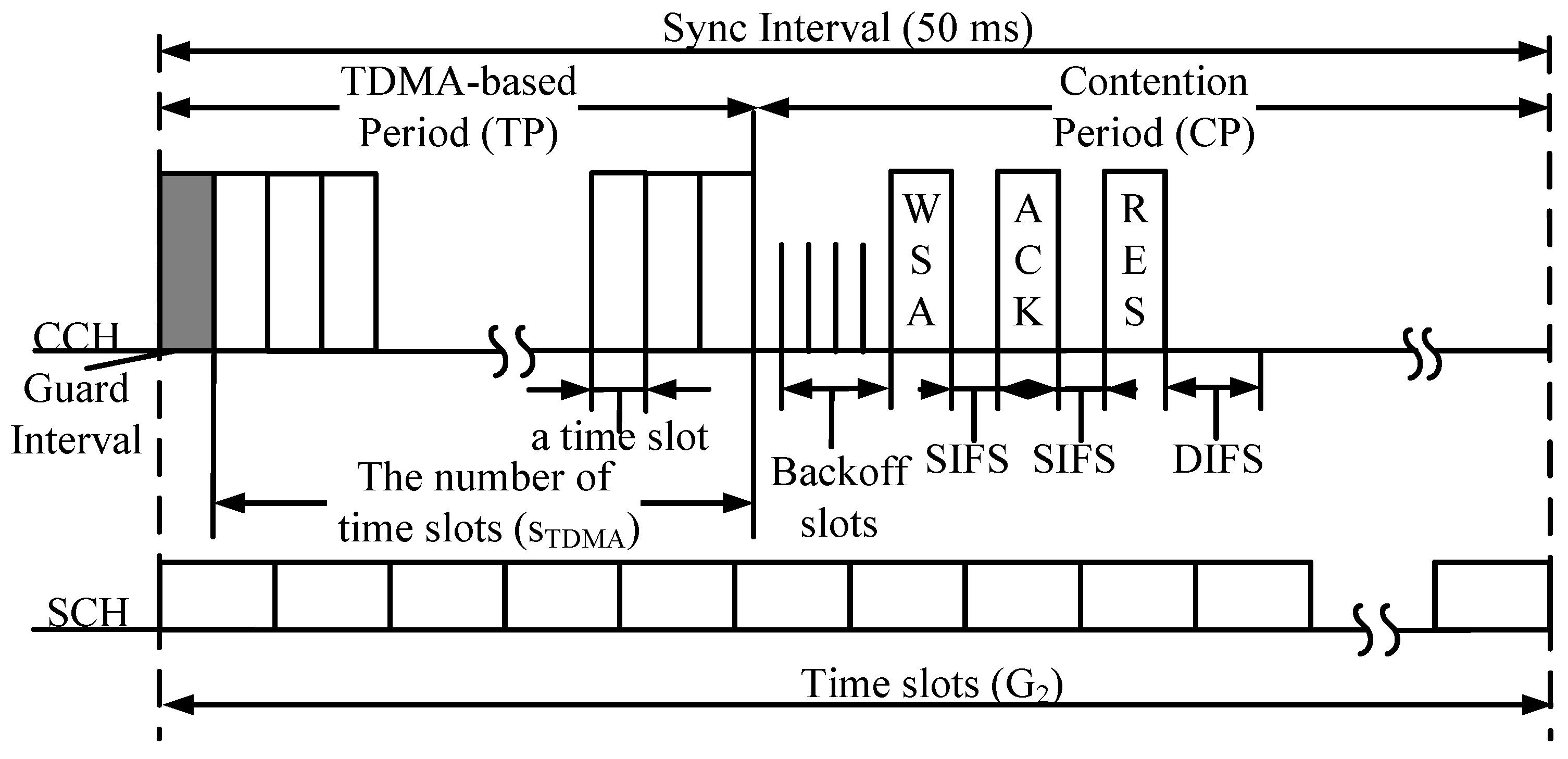Sensors | Free Full-Text | Time Slot Utilization for
