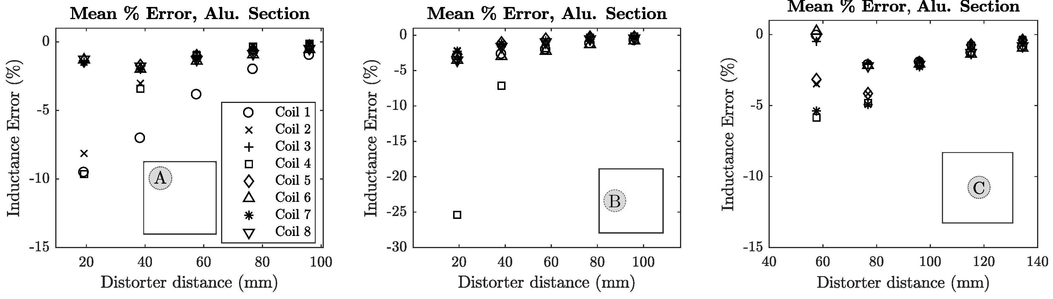 Sensors | Free Full-Text | Distorter Characterisation Using