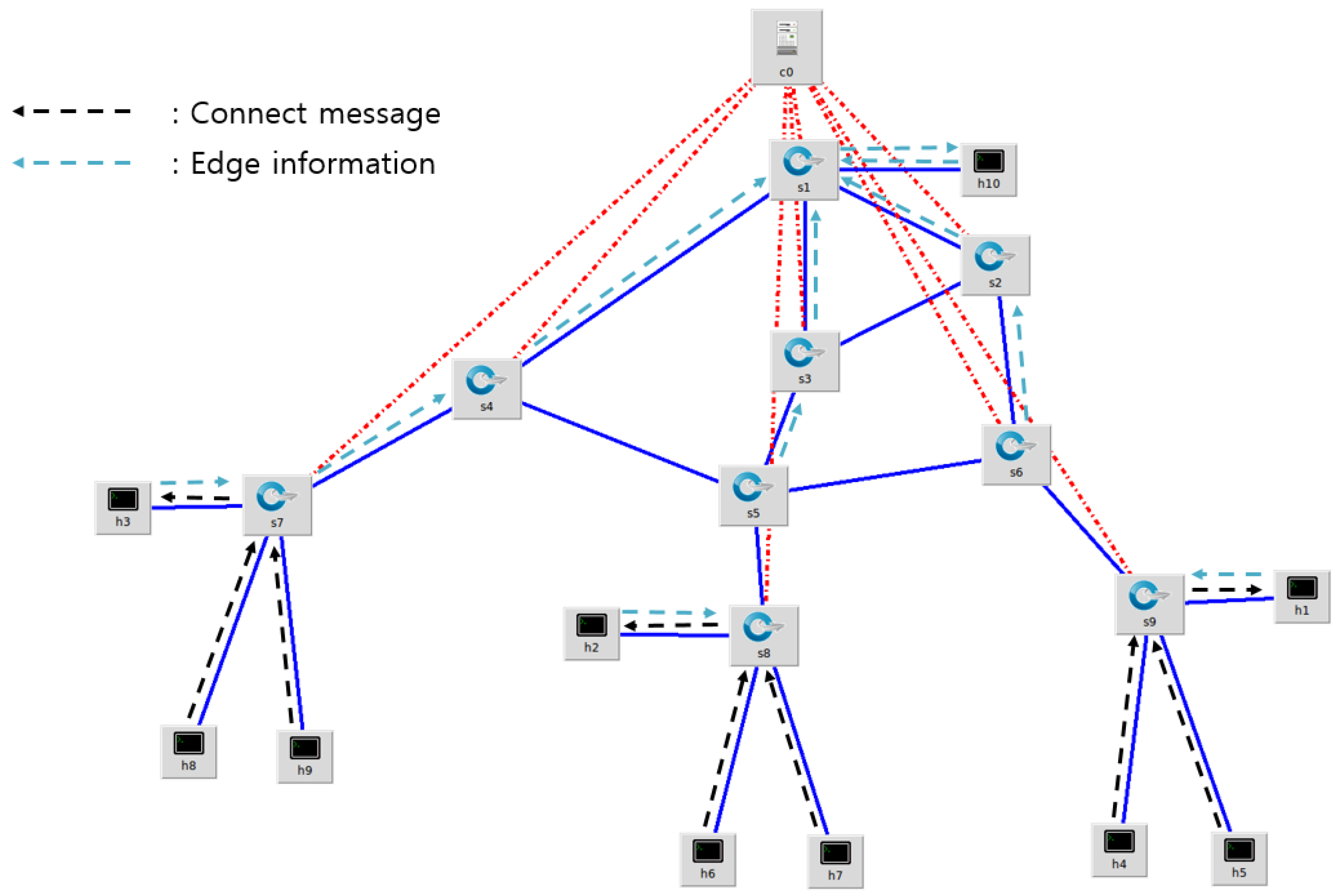 Sensors   Free Full-Text   DM-MQTT: An Efficient MQTT Based