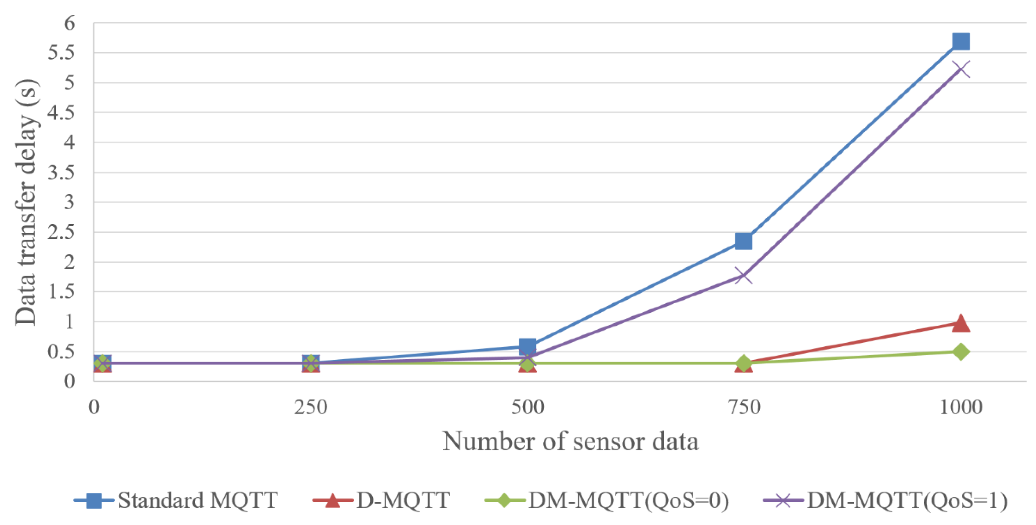 Send Data Mqtt