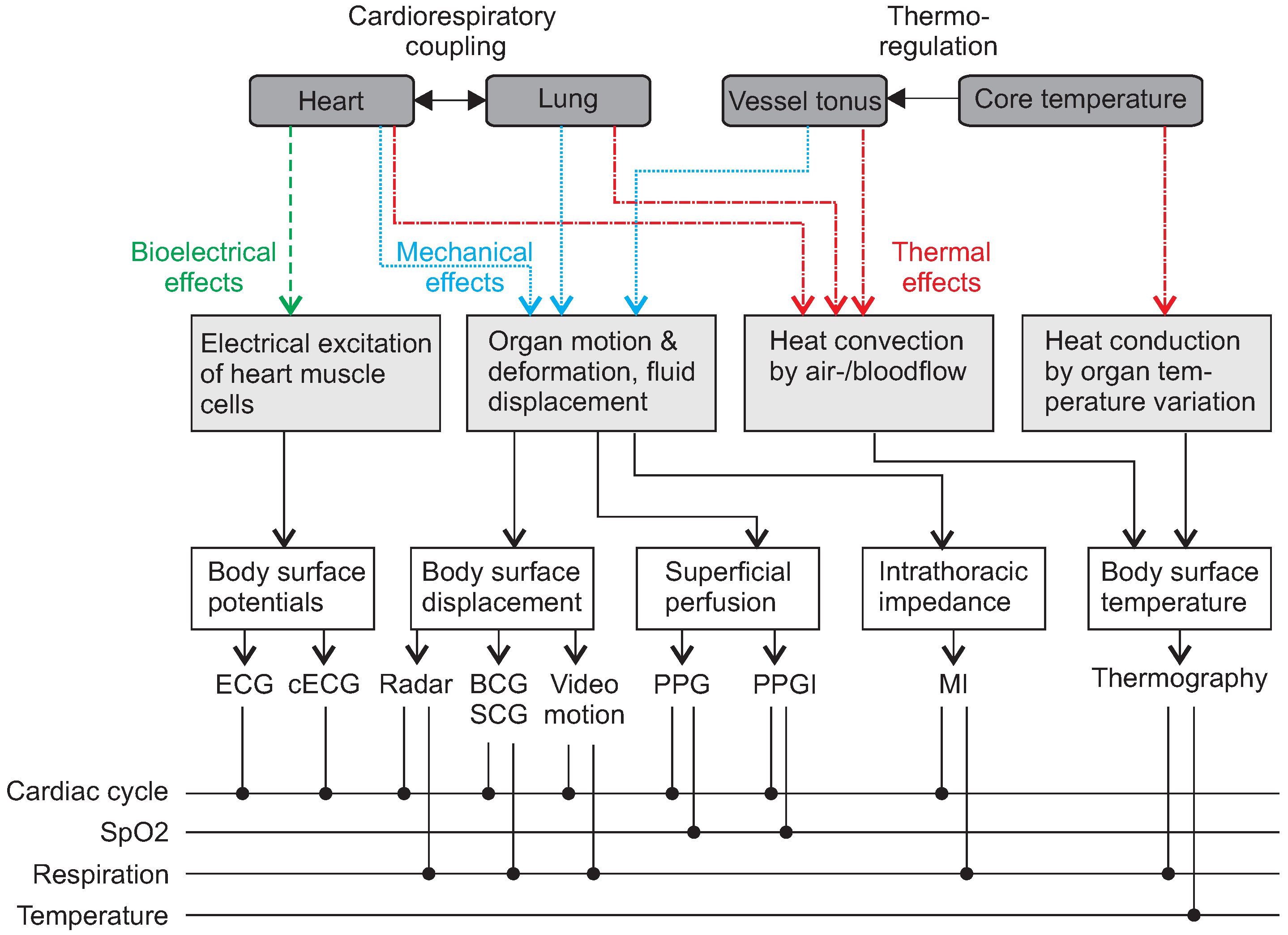 Sensors Free Full Text Unobtrusive Vital Sign Monitoring In Led Light Organ Circuit Diagram Circuits Lab 18 03080 G001
