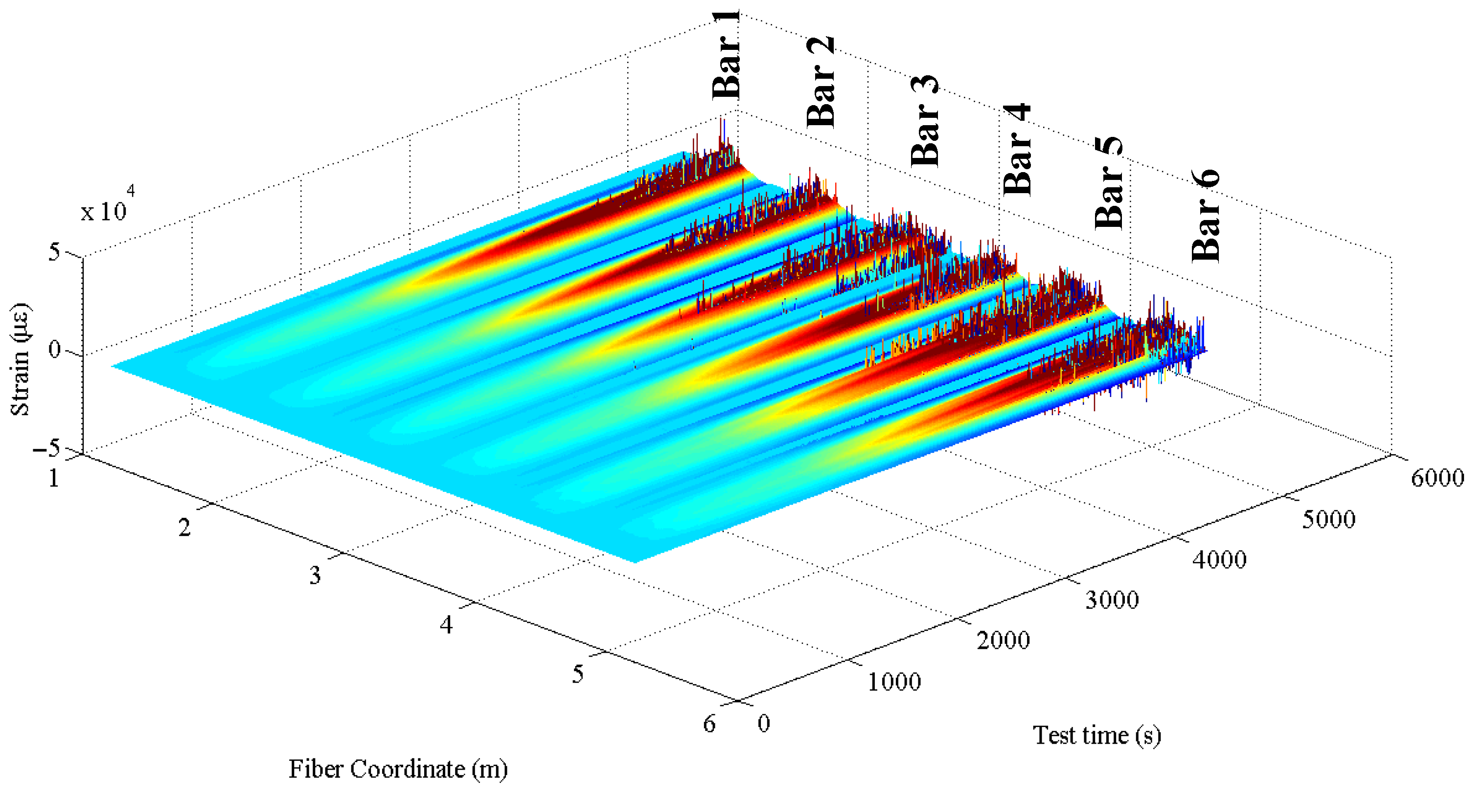 Sensors   Free Full-Text   Performance of Rayleigh-Based Distributed ...
