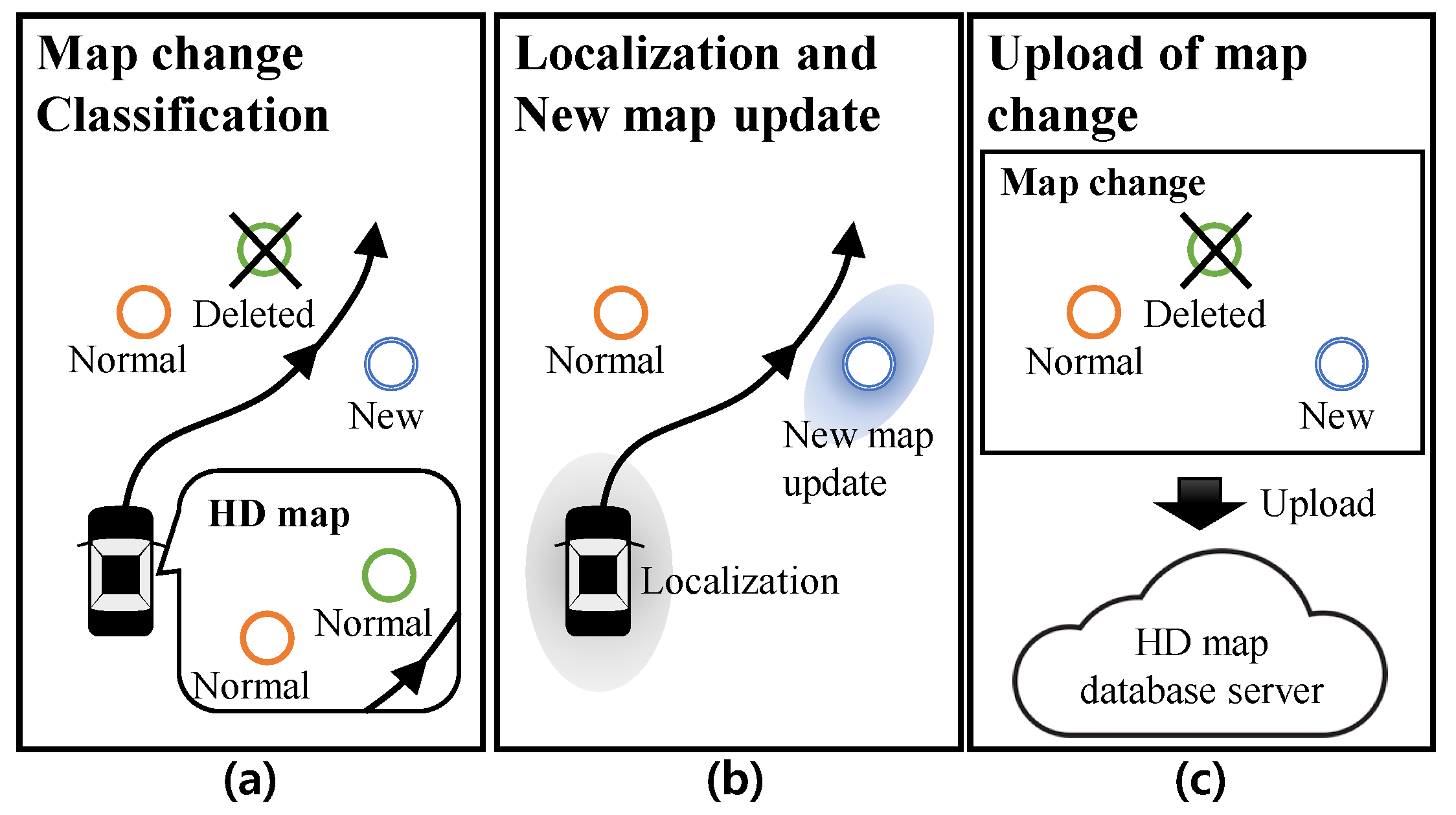Sensors | Free Full-Text | Simultaneous Localization and Map Change on