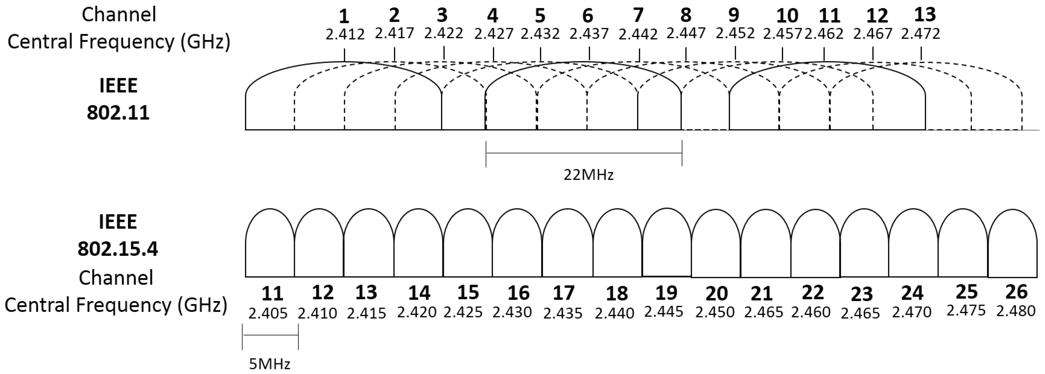 Sensors Free Full Text Novagenesis Applied To Information Figure 1 Schematic Of The Simple 4channel Onoff Remote Control 18 03160 G010 10