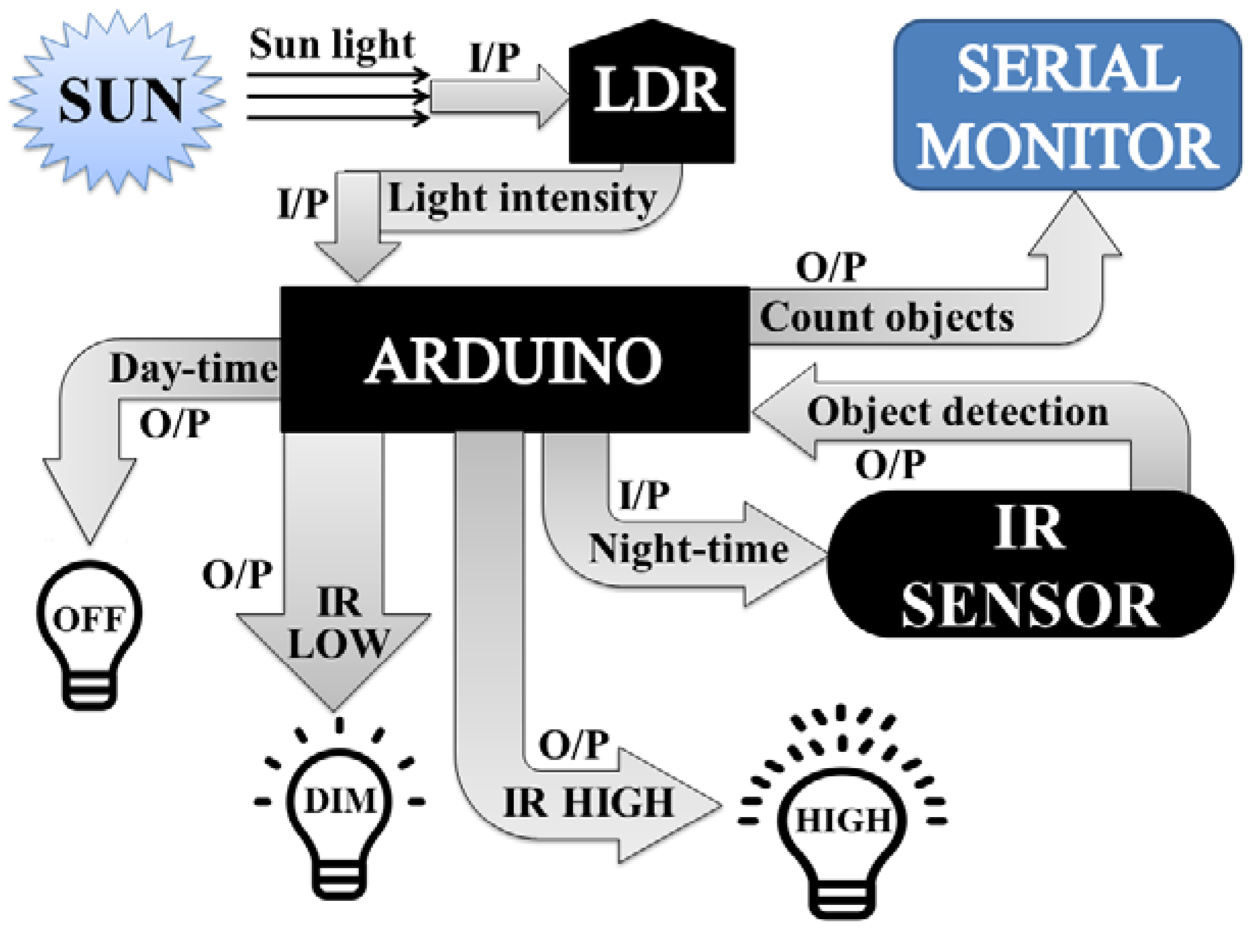 Sensors Free Full Text An Automation System For Controlling Automatic Street Light Ldr Led Circuit 18 03178 G001 Figure 1 The Architecture Design Of