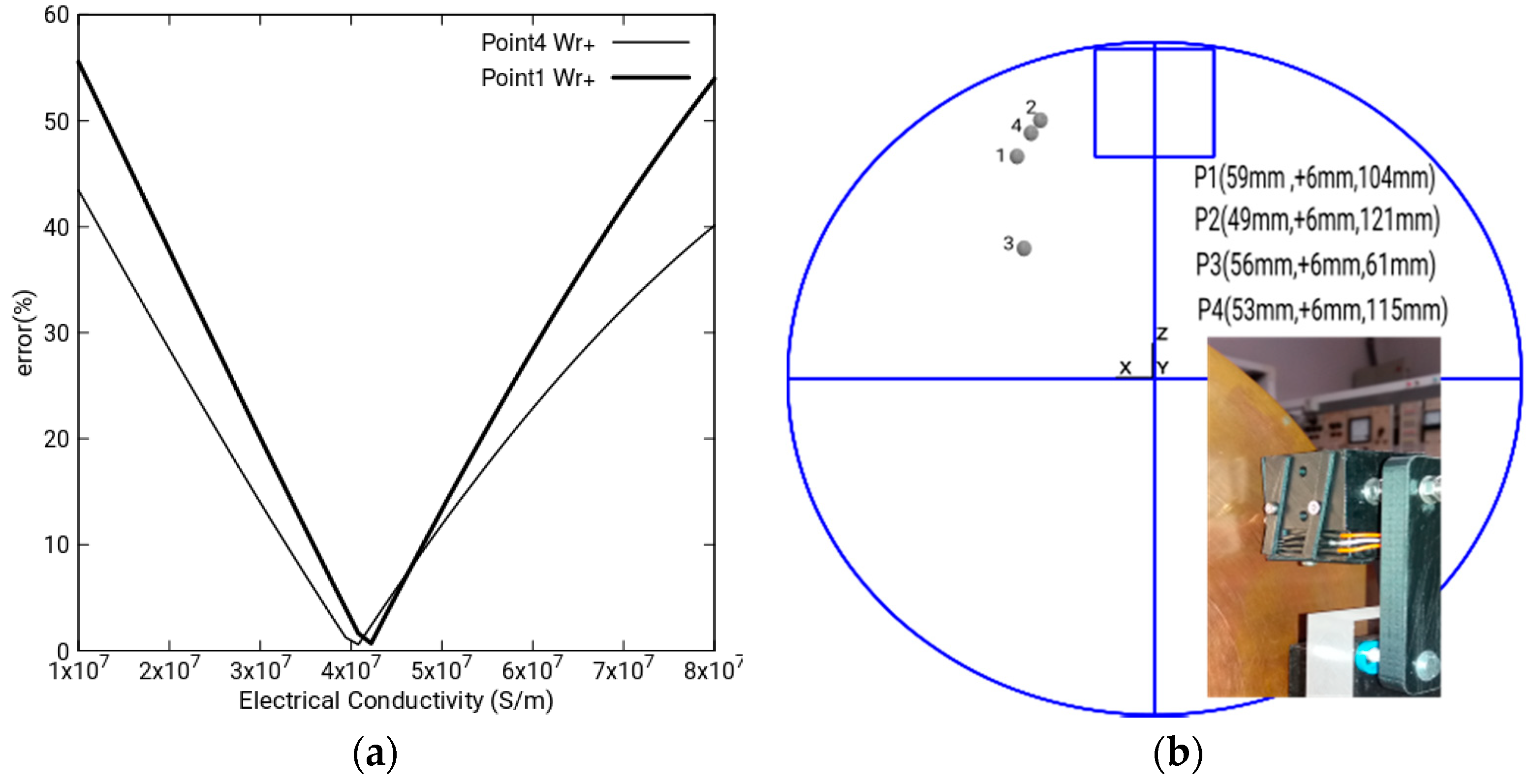 Sensors | Free Full-Text | New Constitutive Matrix in the 3D Cell