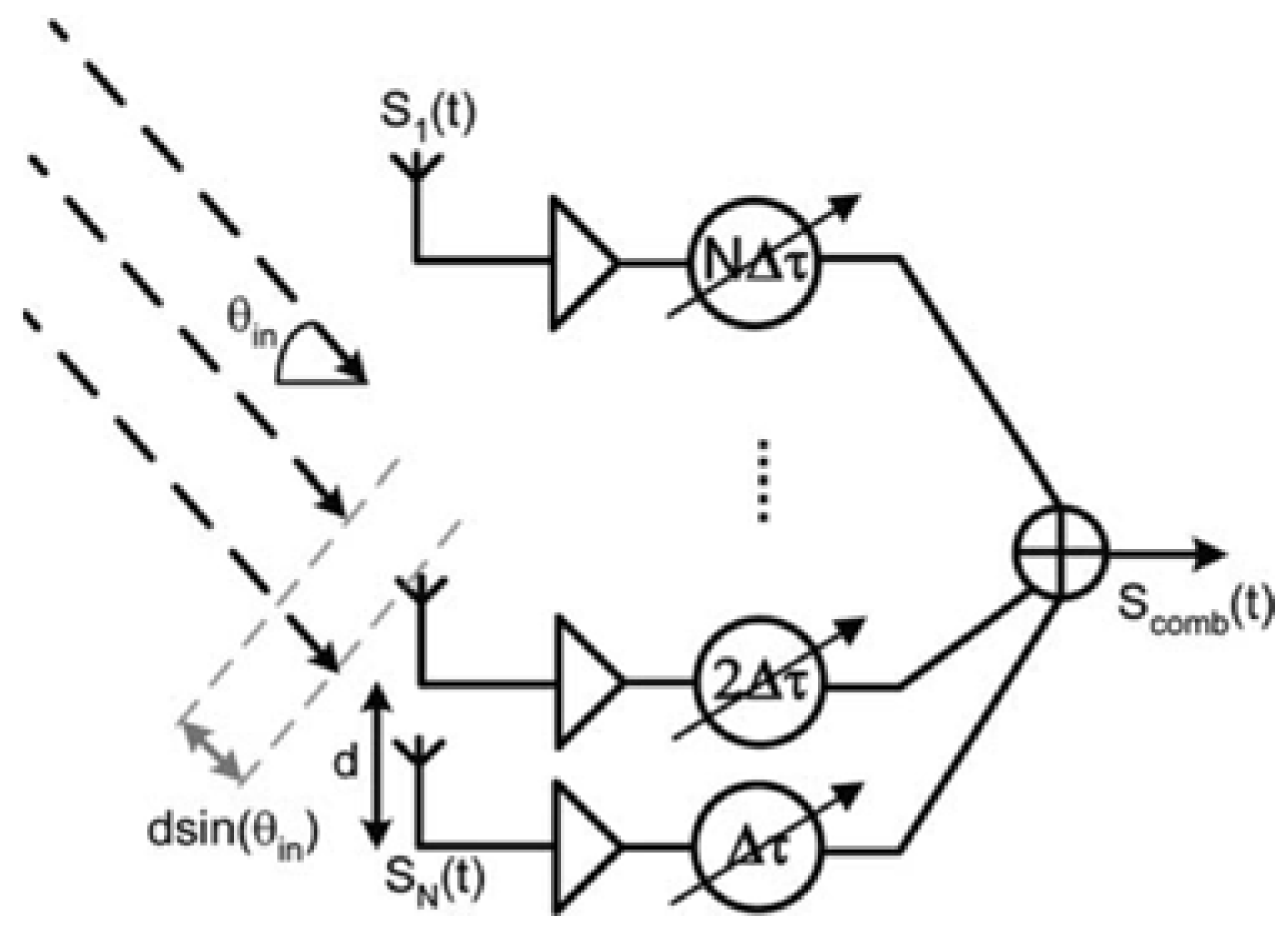 Sensors | Free Full-Text | Review of Recent Phased Arrays