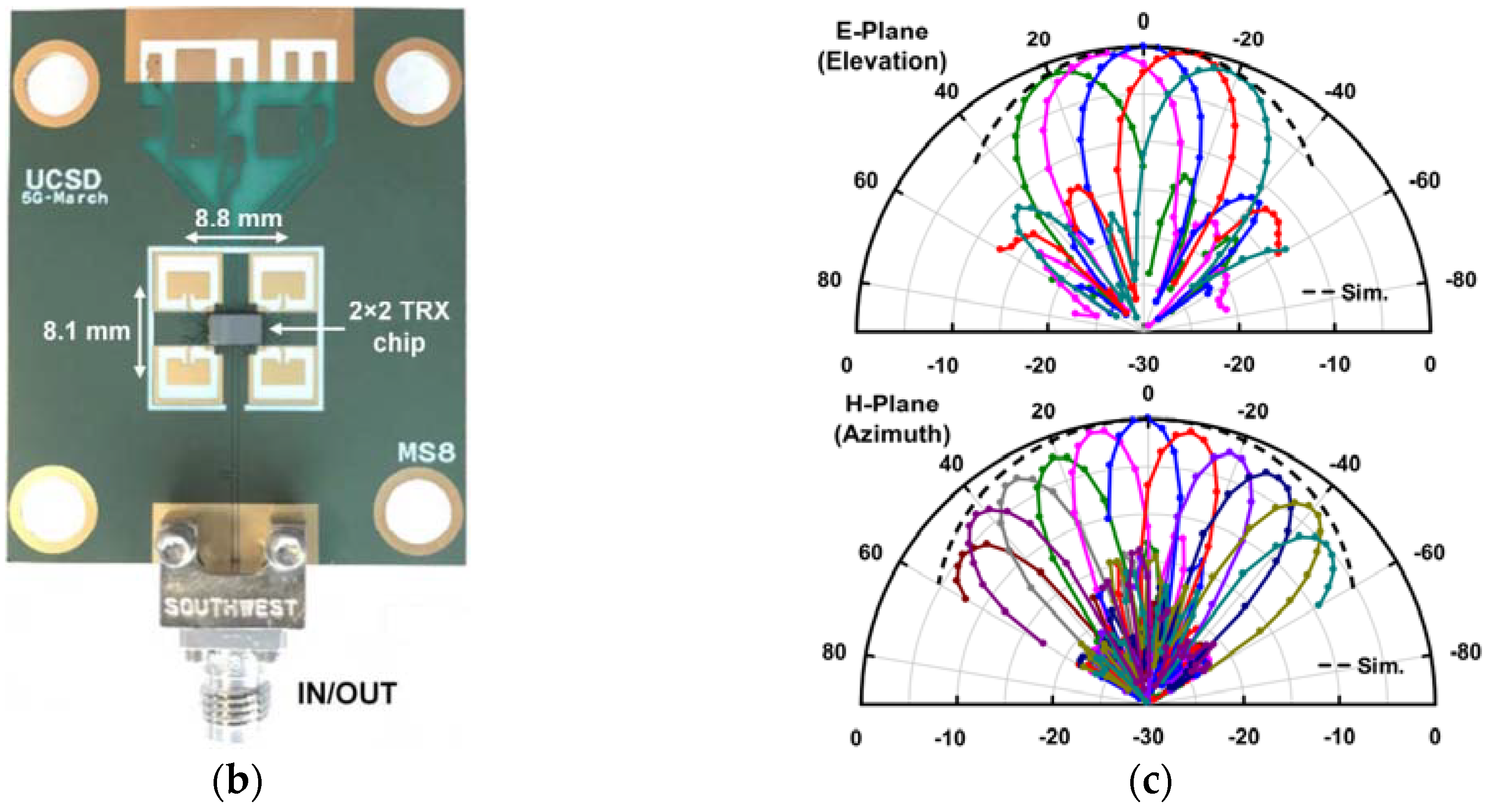 Sensors Free Full Text Review Of Recent Phased Arrays For Radio Waves Diagram The Basic Shape Wave 18 03194 G020a G020b