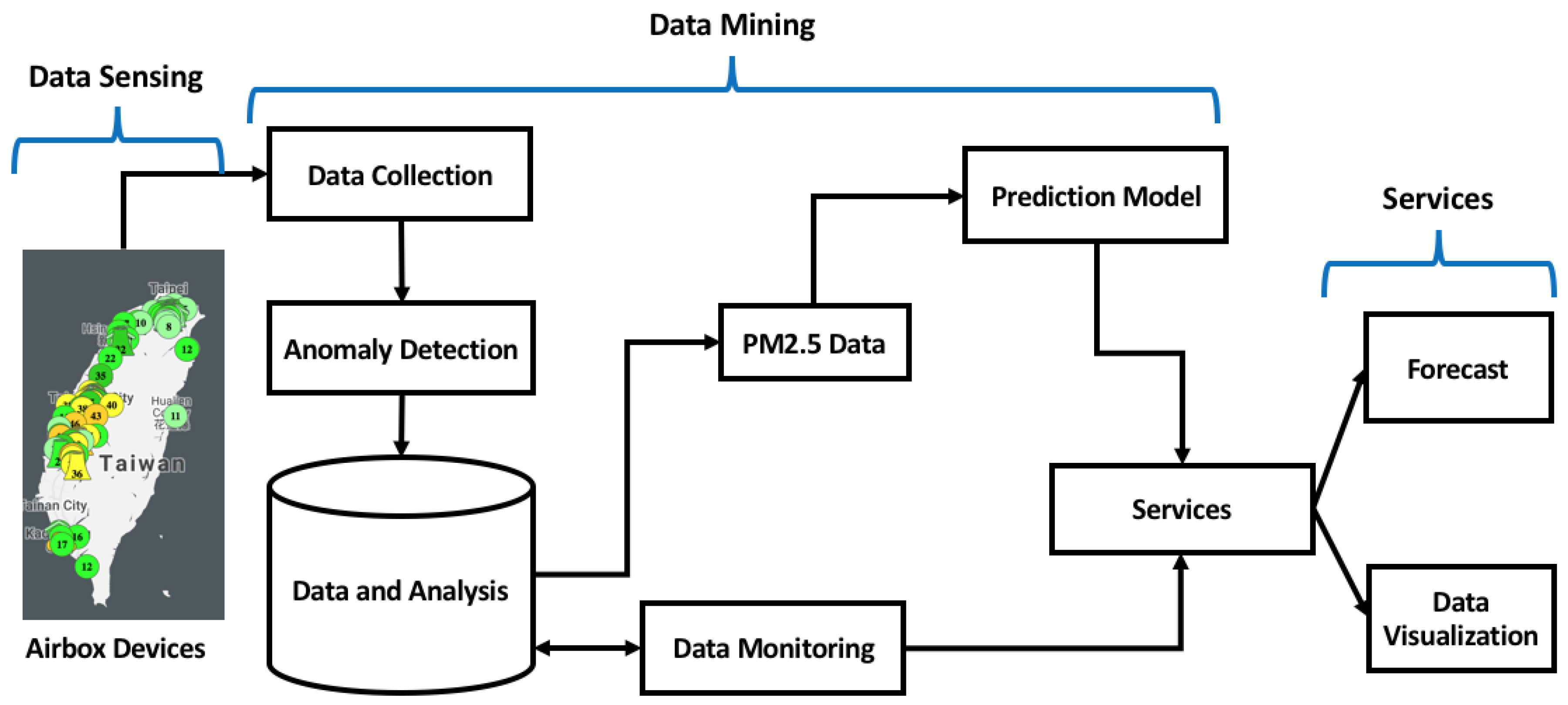 Sensors | Free Full-Text | Short-Term PM2 5 Forecasting Using