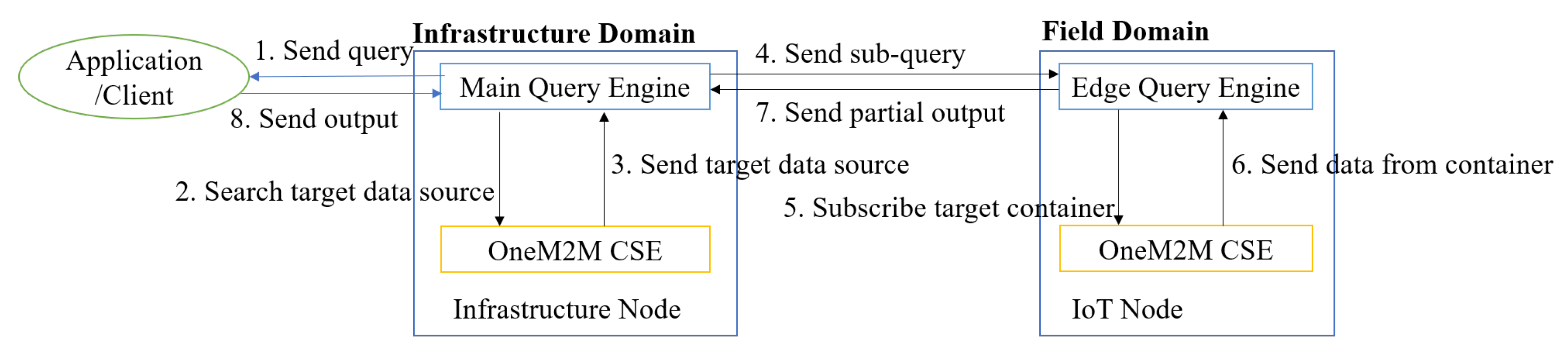 Sensors   Free Full-Text   A oneM2M-Based Query Engine for