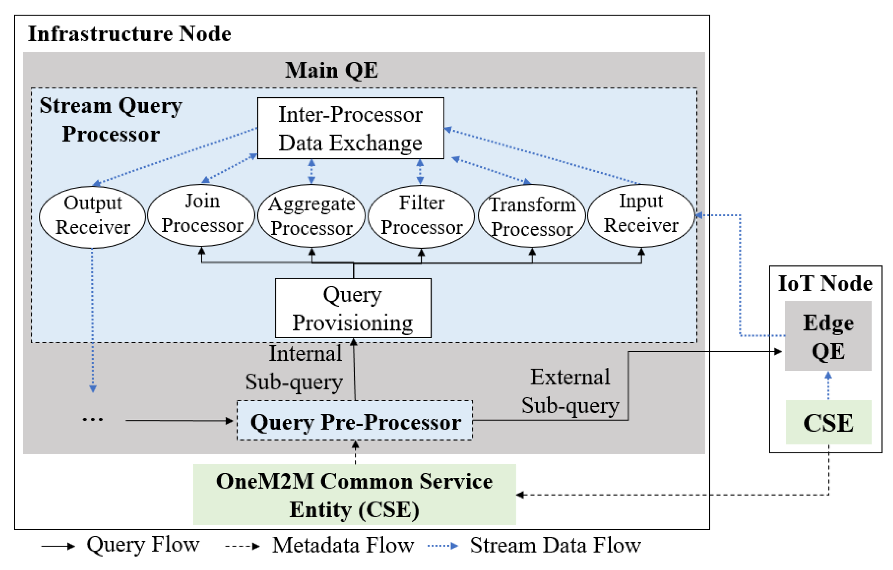 Sensors | Free Full-Text | A oneM2M-Based Query Engine for