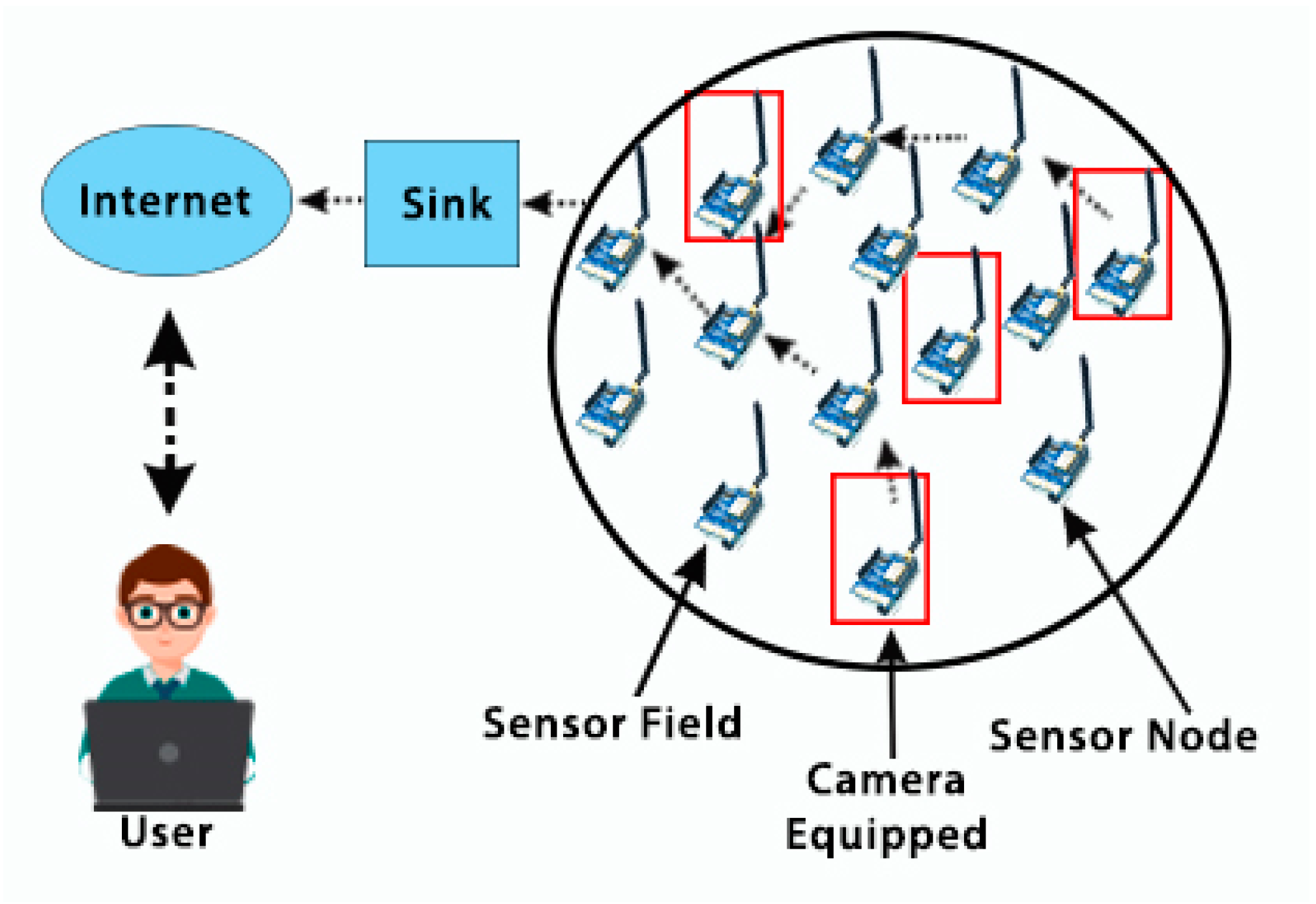 Sensors | Free Full-Text | Overcoming Limitations of LoRa
