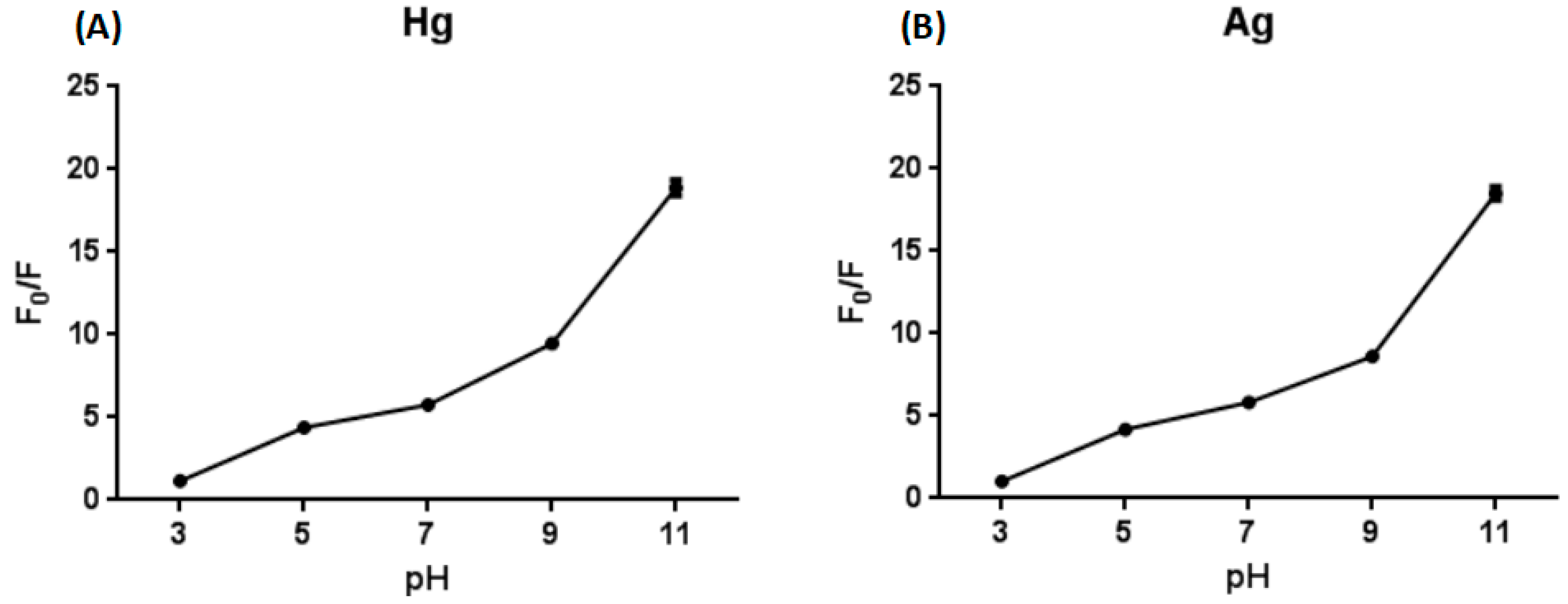 Sensors Free Full Text A Multifunctional Molecular Probe For Cmos Logic No