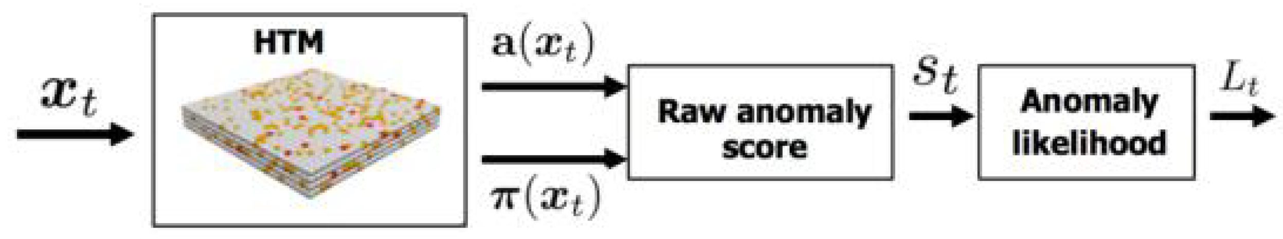 Sensors | Free Full-Text | Multivariate-Time-Series-Driven Real-time