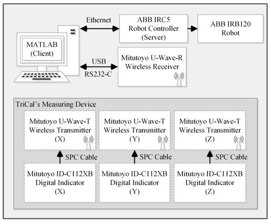 Sensors Free Full Text Self Calibration Of An Industrial Robot