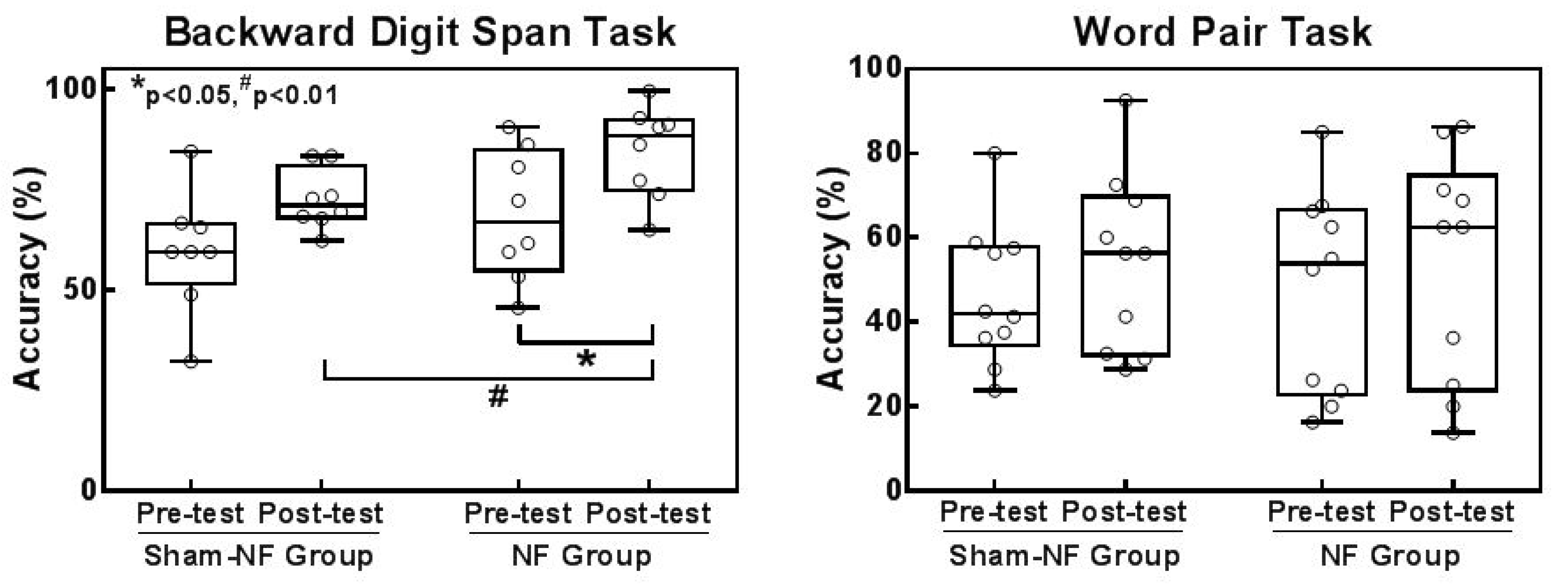 Sensors Free Full Text Effects Of An Integrated Neurofeedback Draw Circuit Diagram Word 18 03396 G006