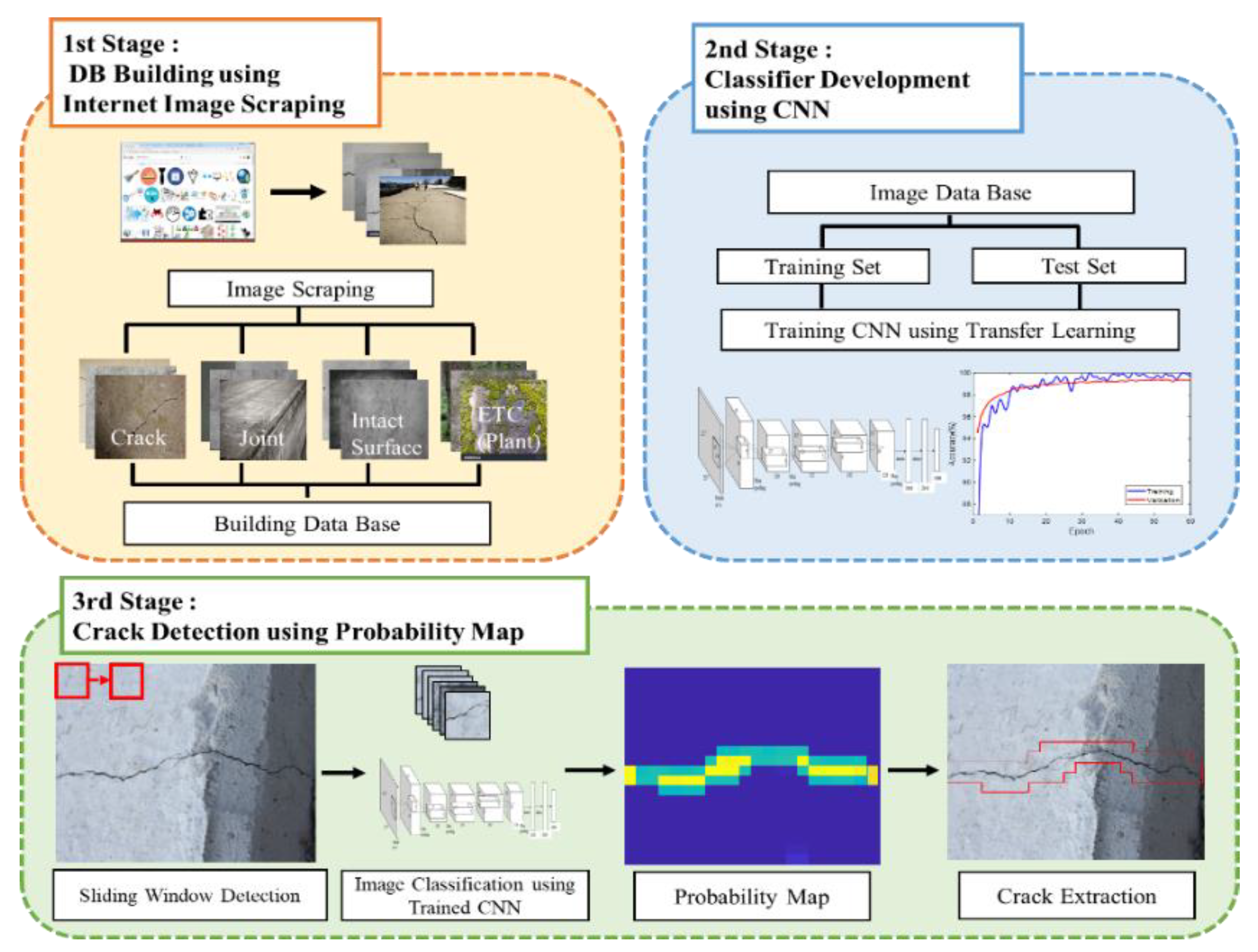 Sensors | Free Full-Text | Automated Vision-Based Detection of