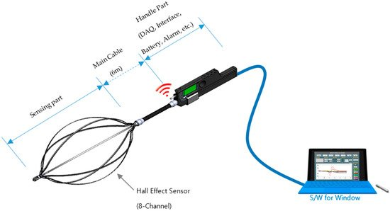 A review of self-validating sensor technology voide