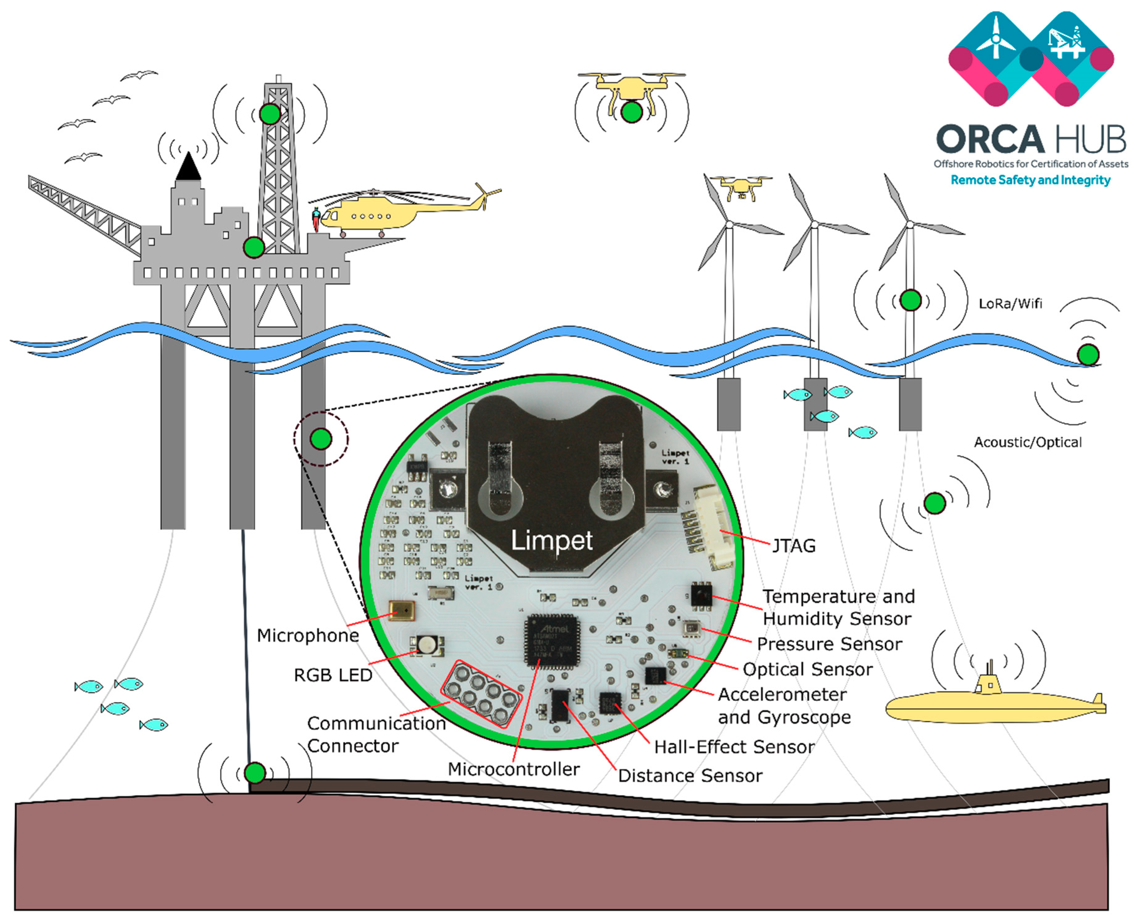 Sensors Free Full Text The Limpet A Ros Enabled Multi Sensing Shown Below Is Schematic For Pulse Width Monitor Offshore Robotics Current State Of Art And Challenges