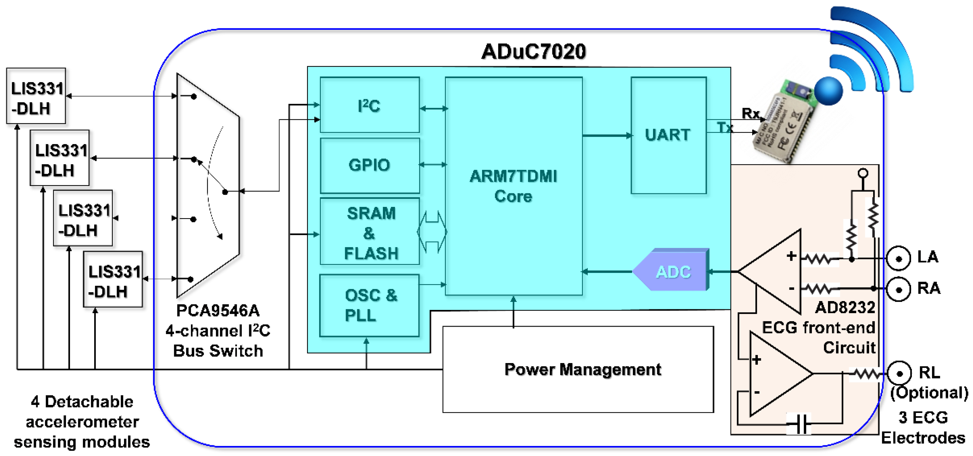 Sensors Free Full Text Realization And Technology Acceptance H 261 Block Diagram No
