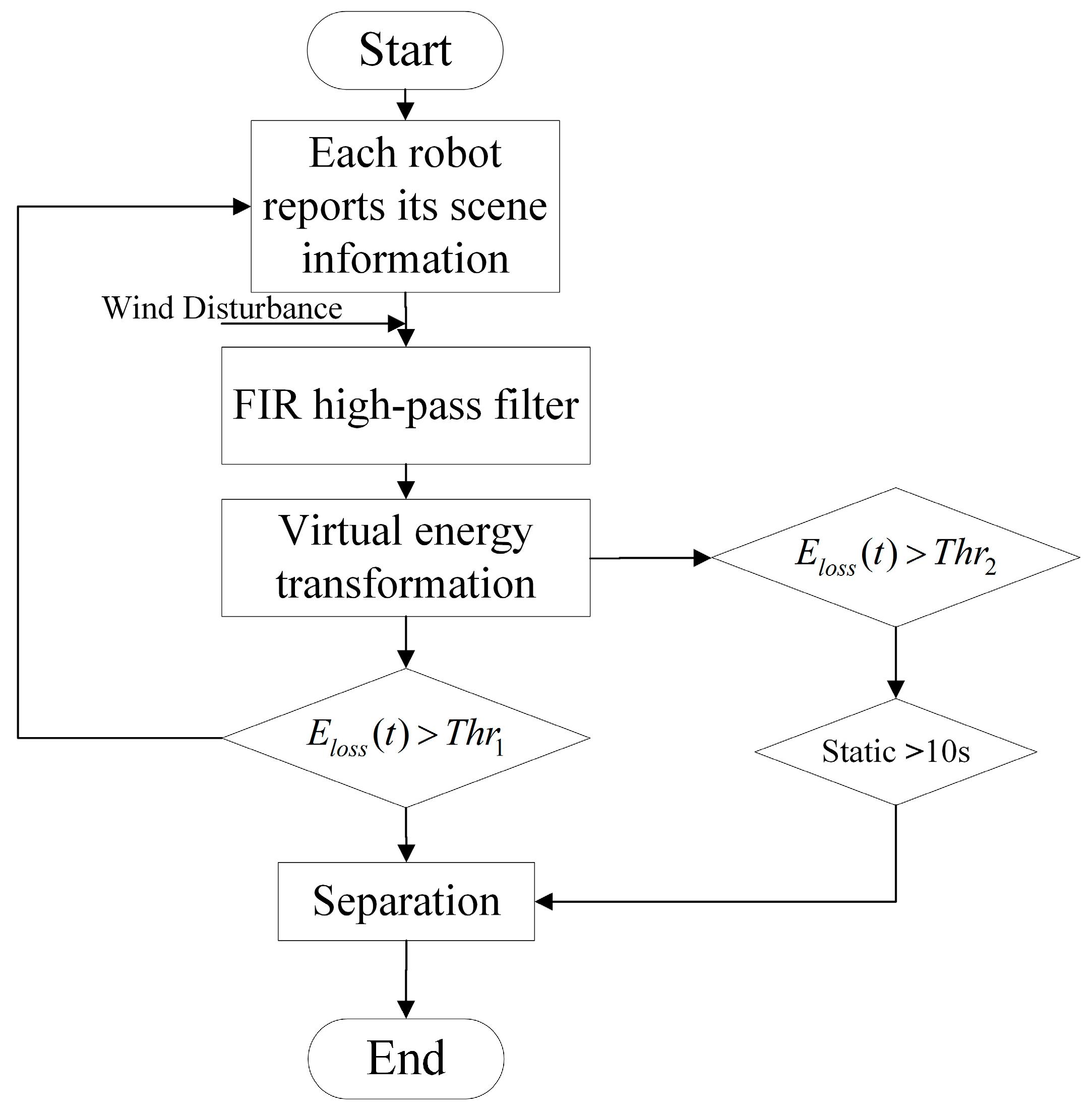 Sensors   Free Full-Text   A New Disaster Information Sensing Mode