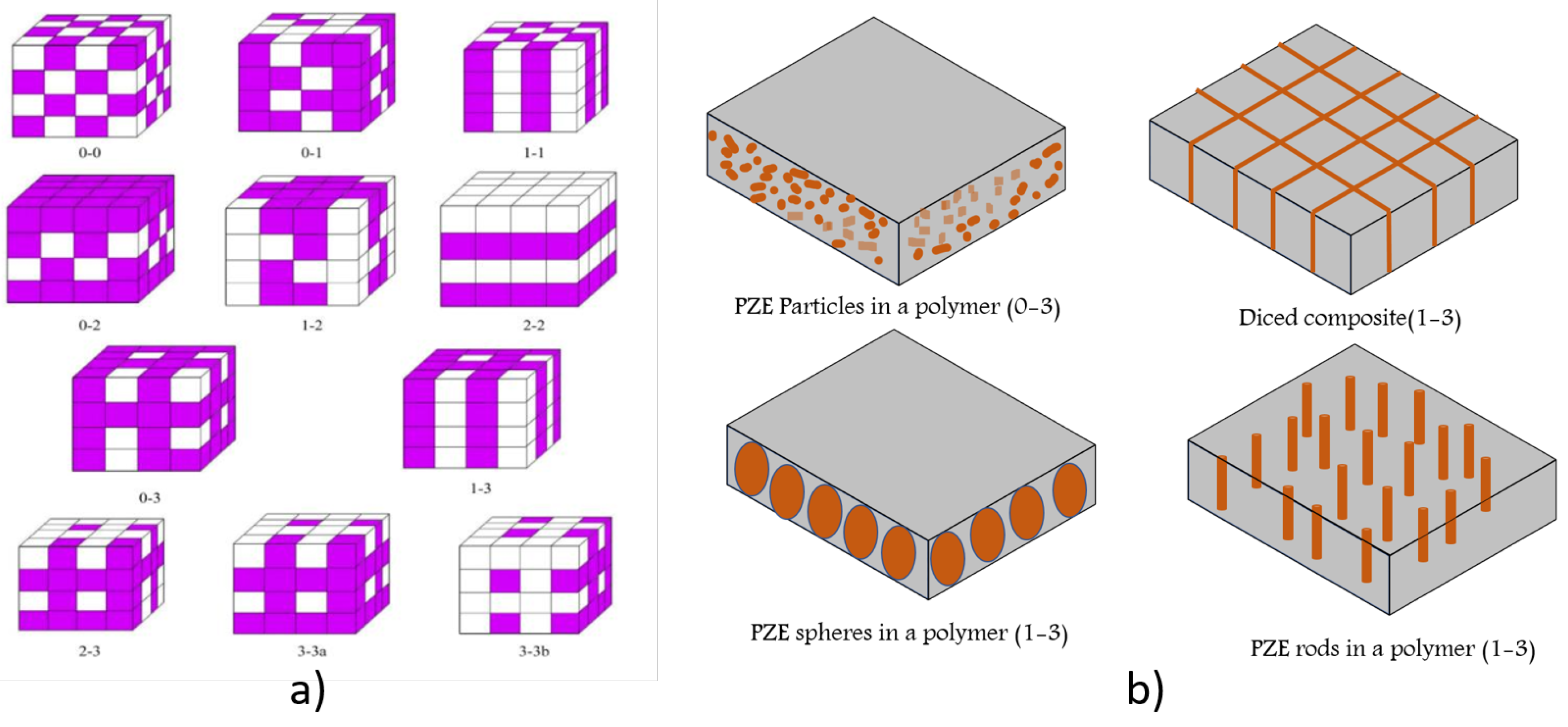 Sensors   Free Full-Text   Piezoelectric Polymer and Paper