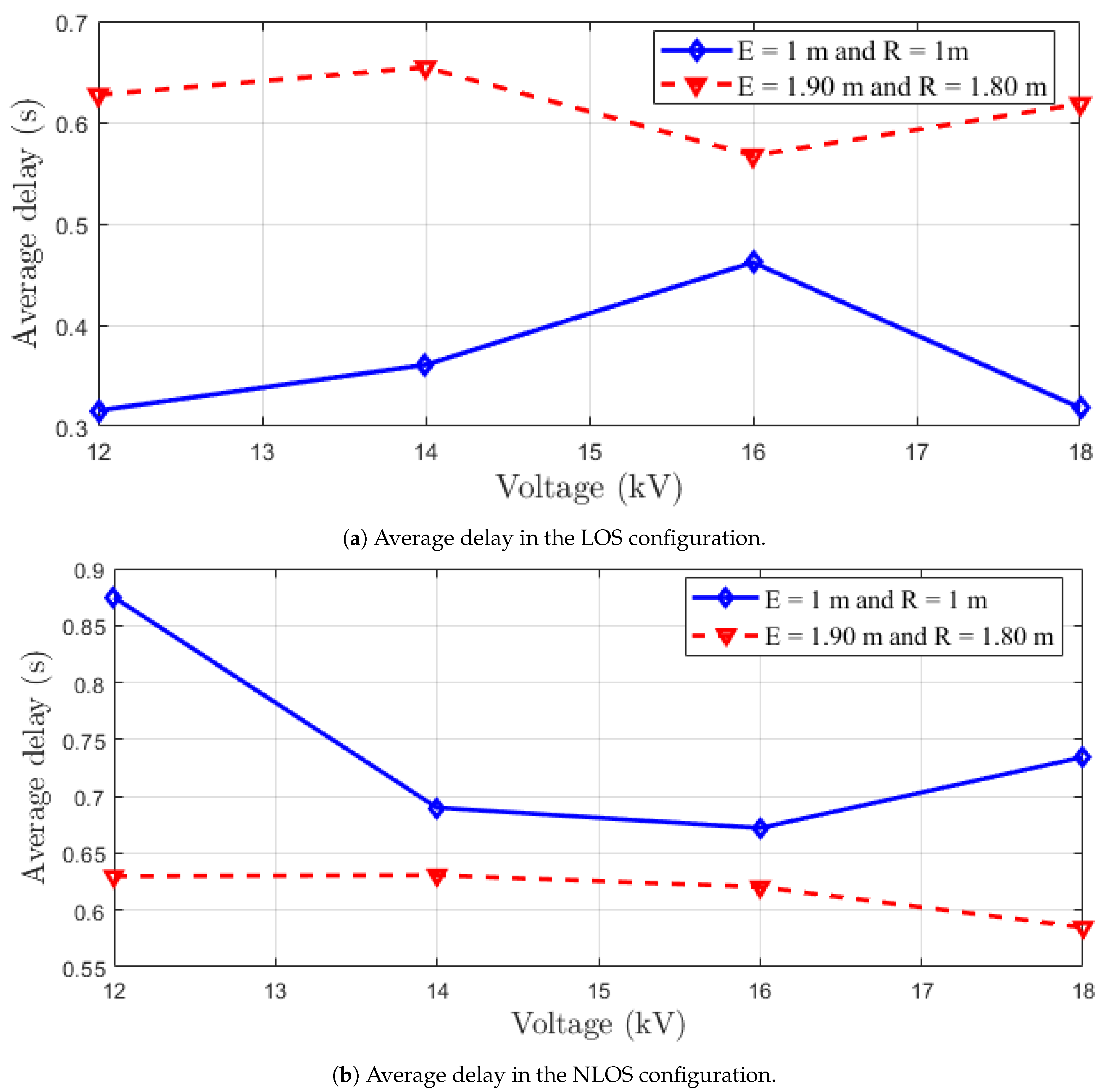Sensors | Free Full-Text | Analysis and Experimental Validation of