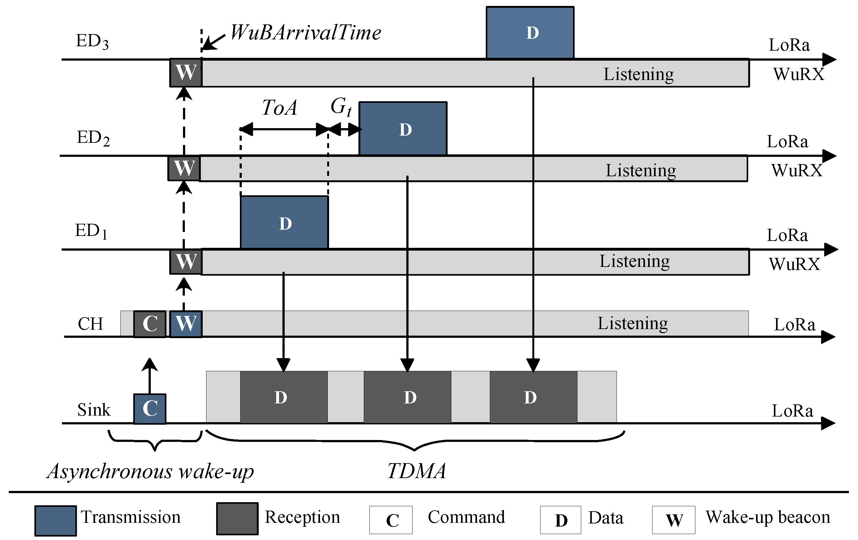 Sensors | Free Full-Text | On-Demand LoRa: Asynchronous TDMA
