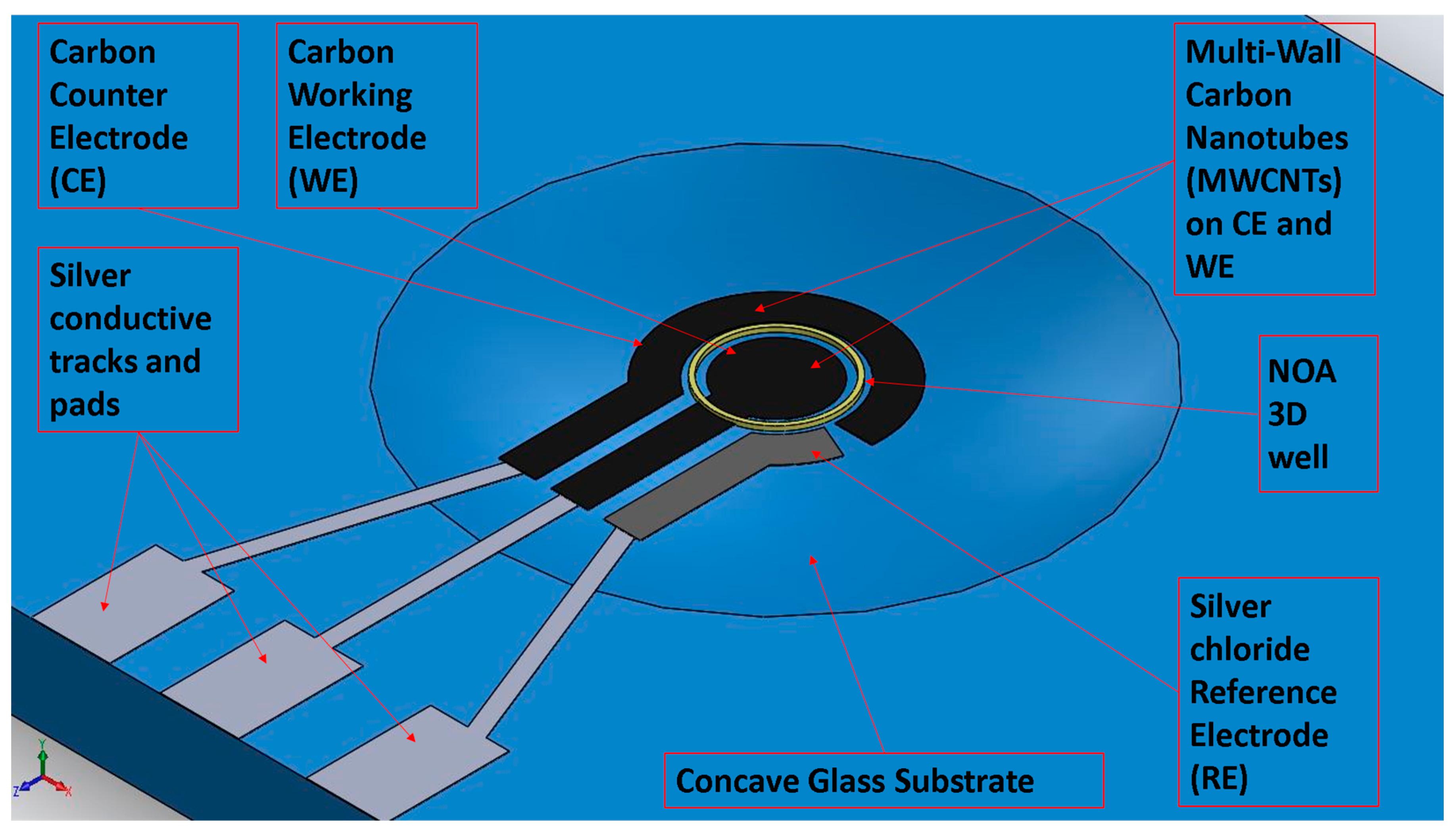 Sensors | Free Full-Text | Aerosol Jet Printed 3D