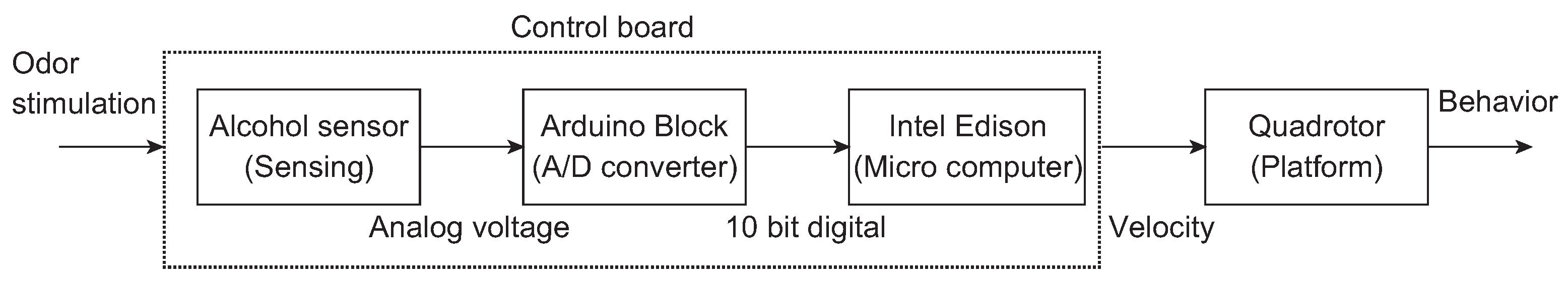 Sensors   Free Full-Text   Design and Experimental