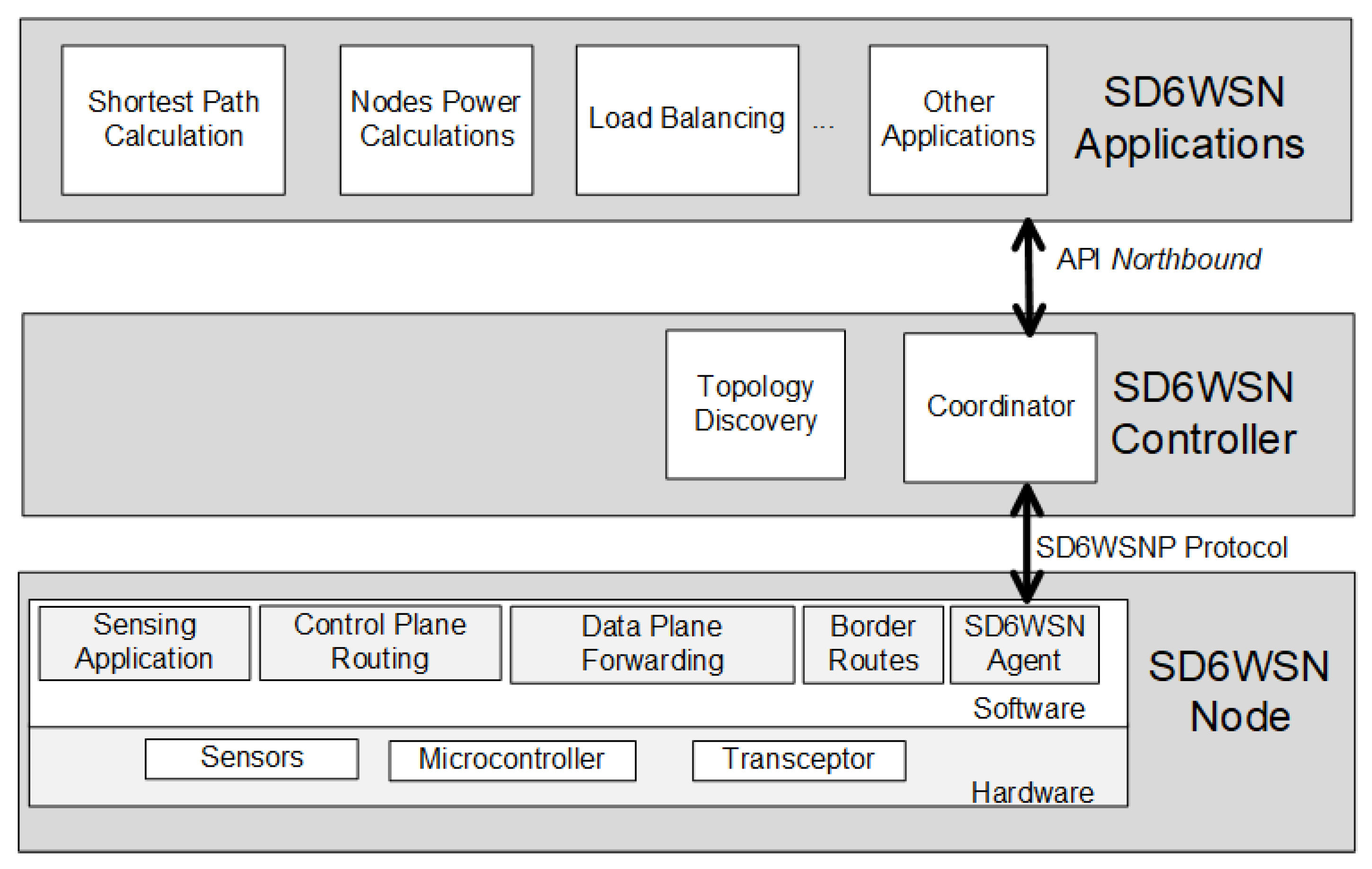 Sensors   Free Full-Text   SDN Architecture for 6LoWPAN