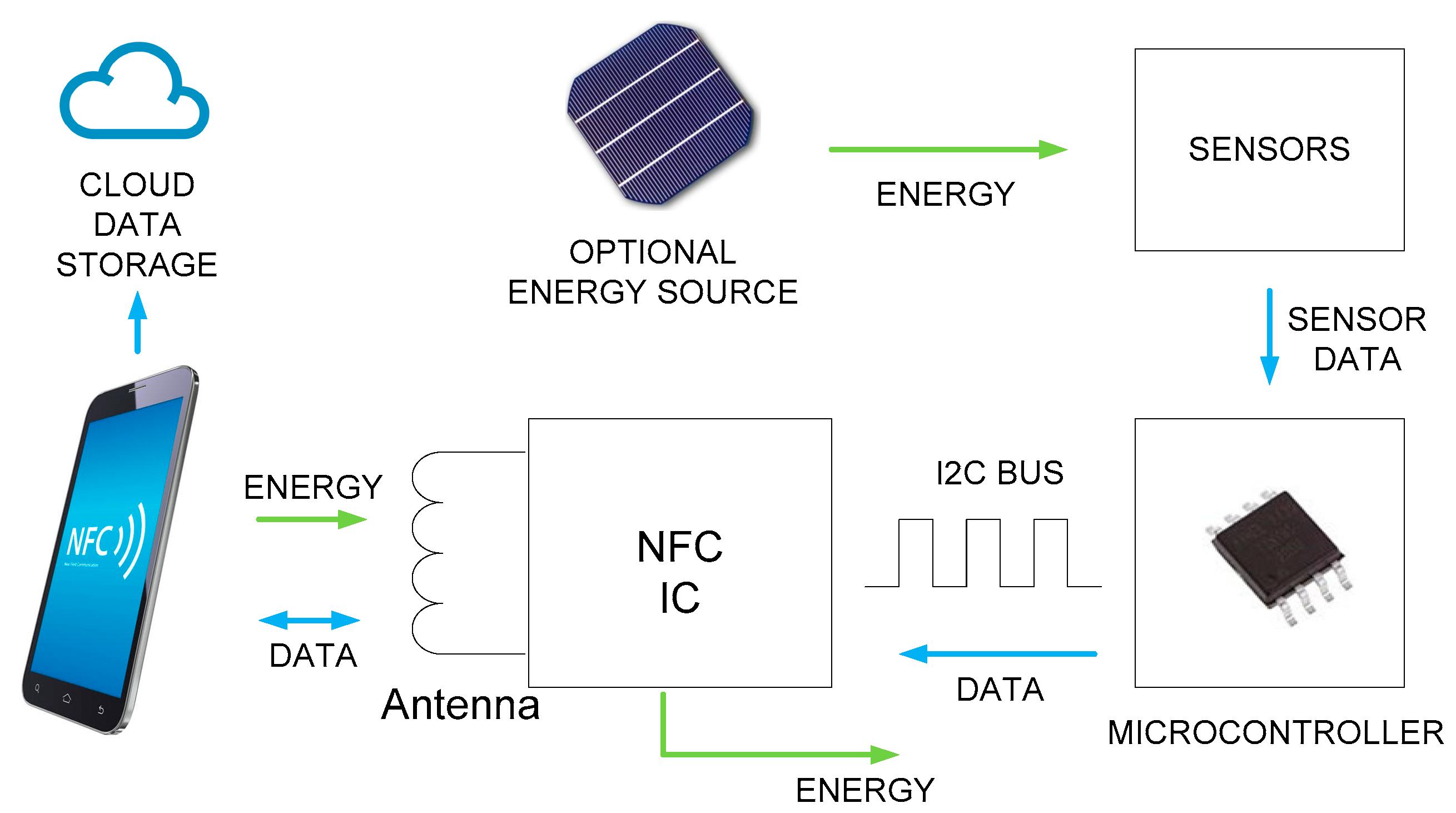 Sensors Free Full Text A Survey Of Nfc Sensors Based On Energy Harvesting For Iot Applications Html