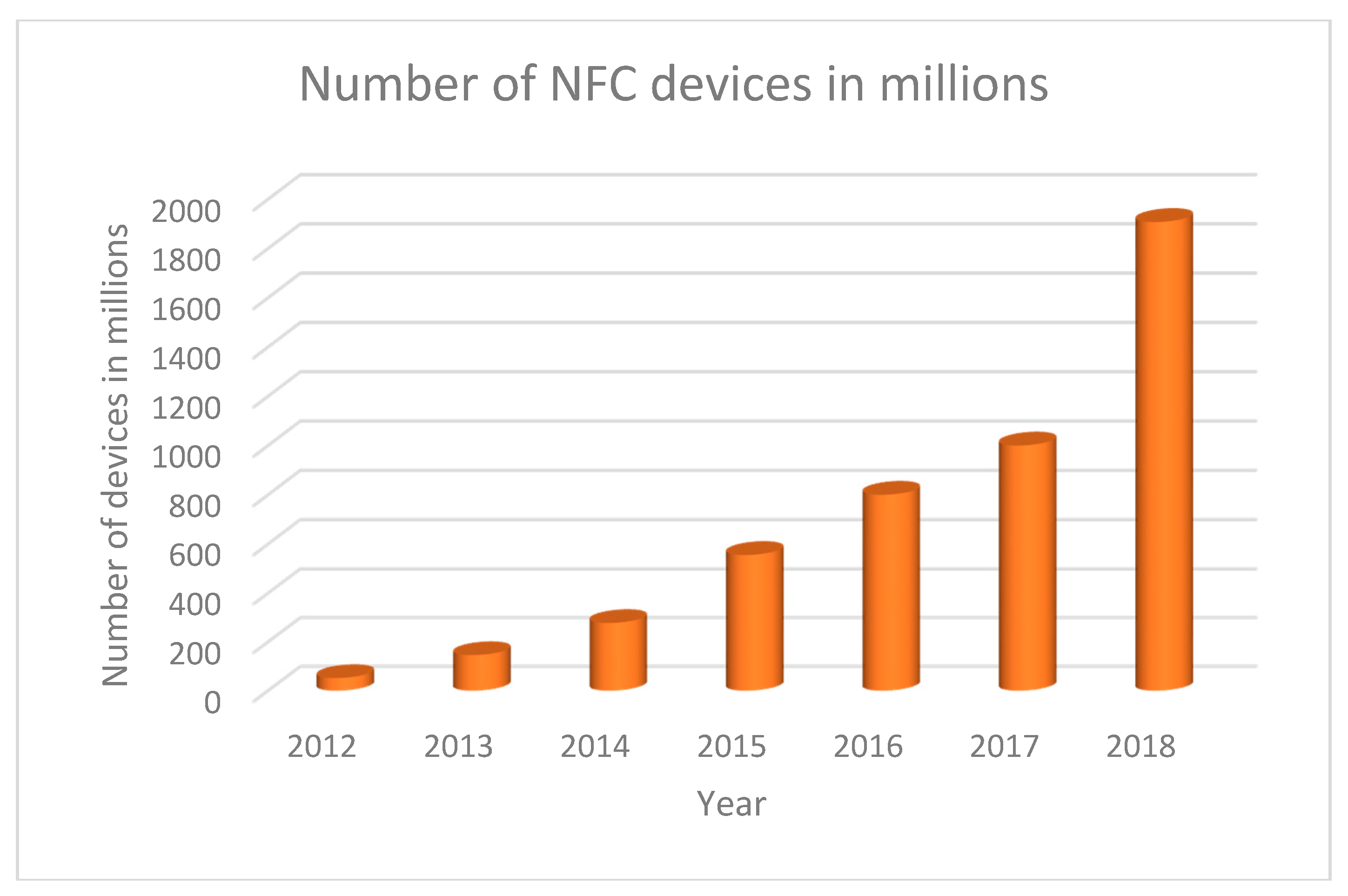Sensors Free Full Text A Survey Of Nfc Based On Energy Low Voltage Cutoff Circuit With Timer Electronic Circuits 18 03746 G012