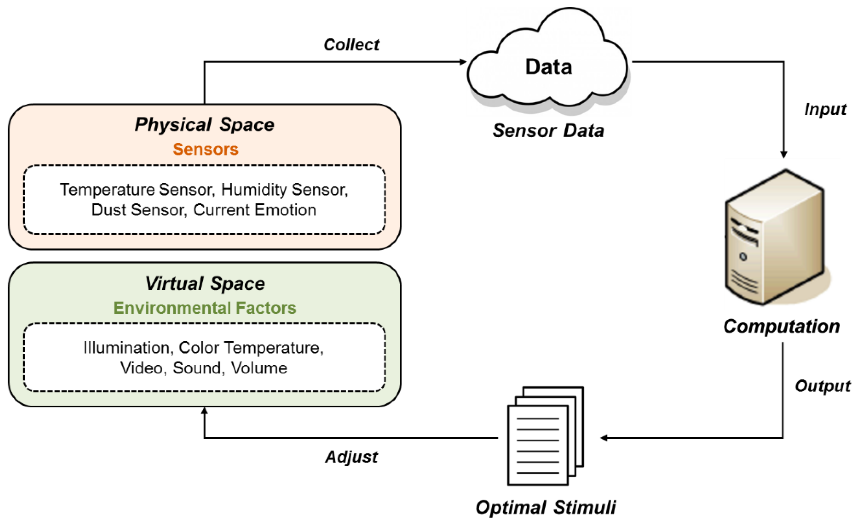 Sensors | Free Full-Text | Sensor Information Fusion by