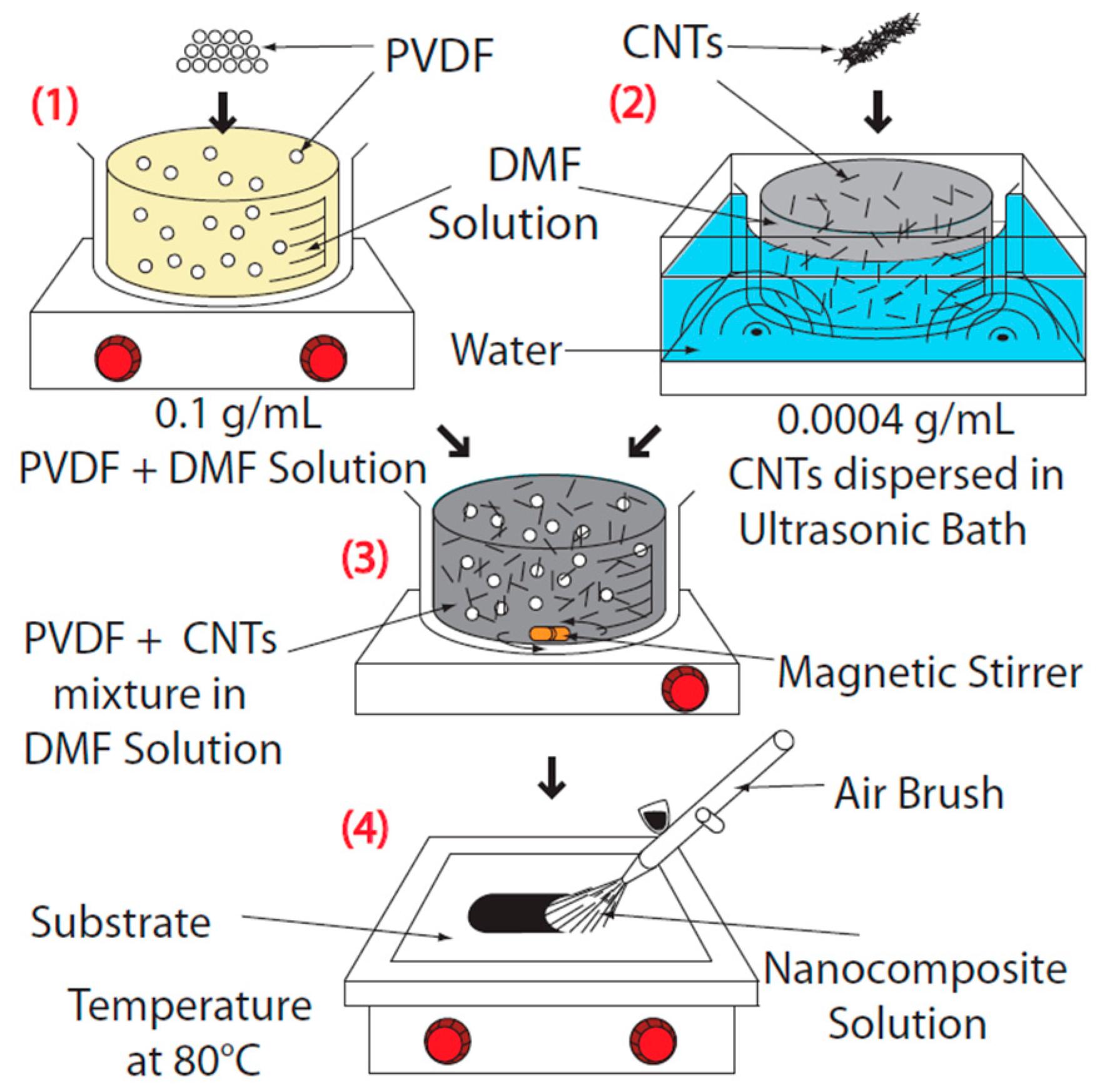 Sensors Free Full Text Development Of Nanocomposite Based Strain Ultrasonic Generator Circuit Gt 120w 110v 18 03789 G001