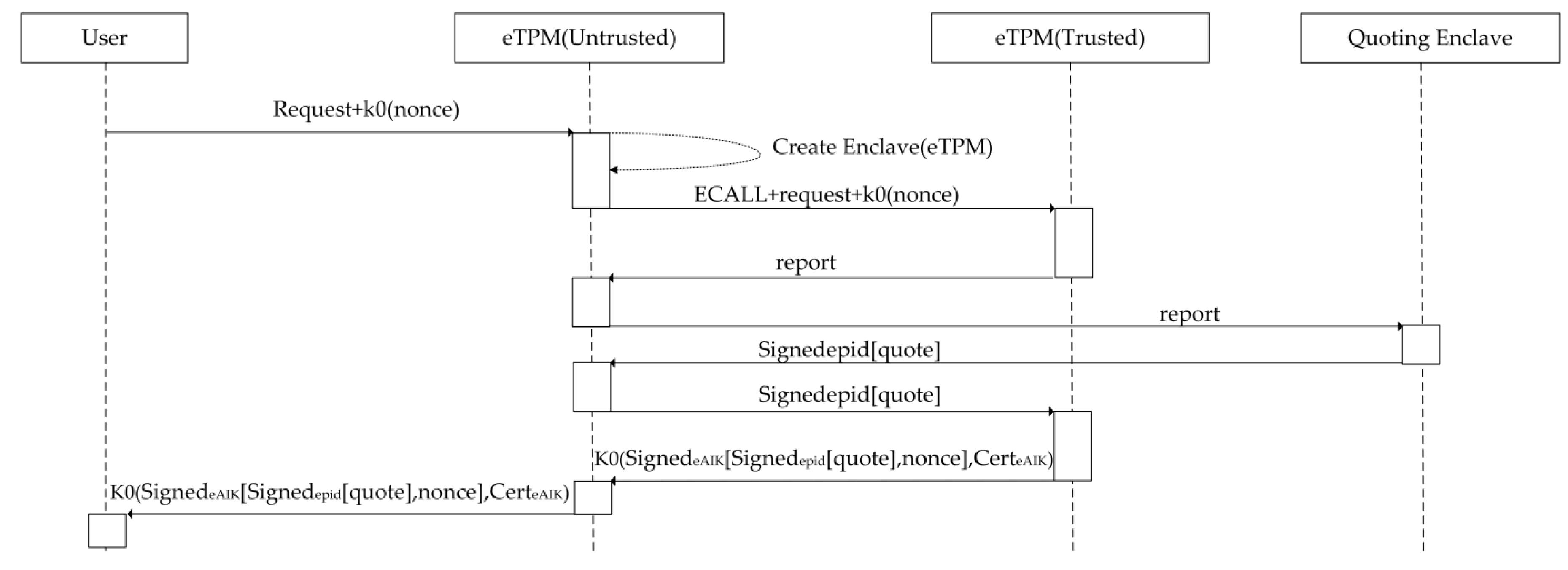 Sensors   Free Full-Text   eTPM: A Trusted Cloud Platform