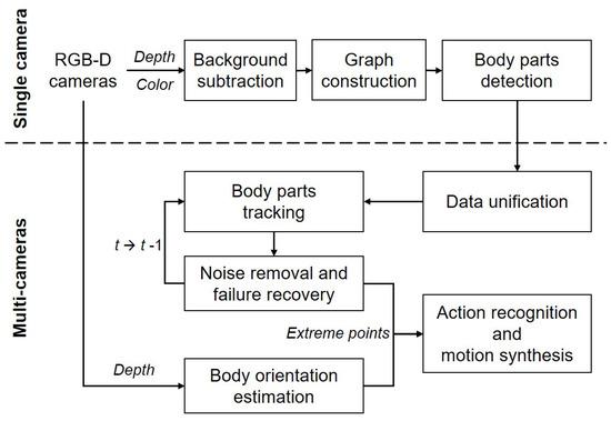 Sensors   Free Full-Text   Dynamic Pose Estimation Using Multiple