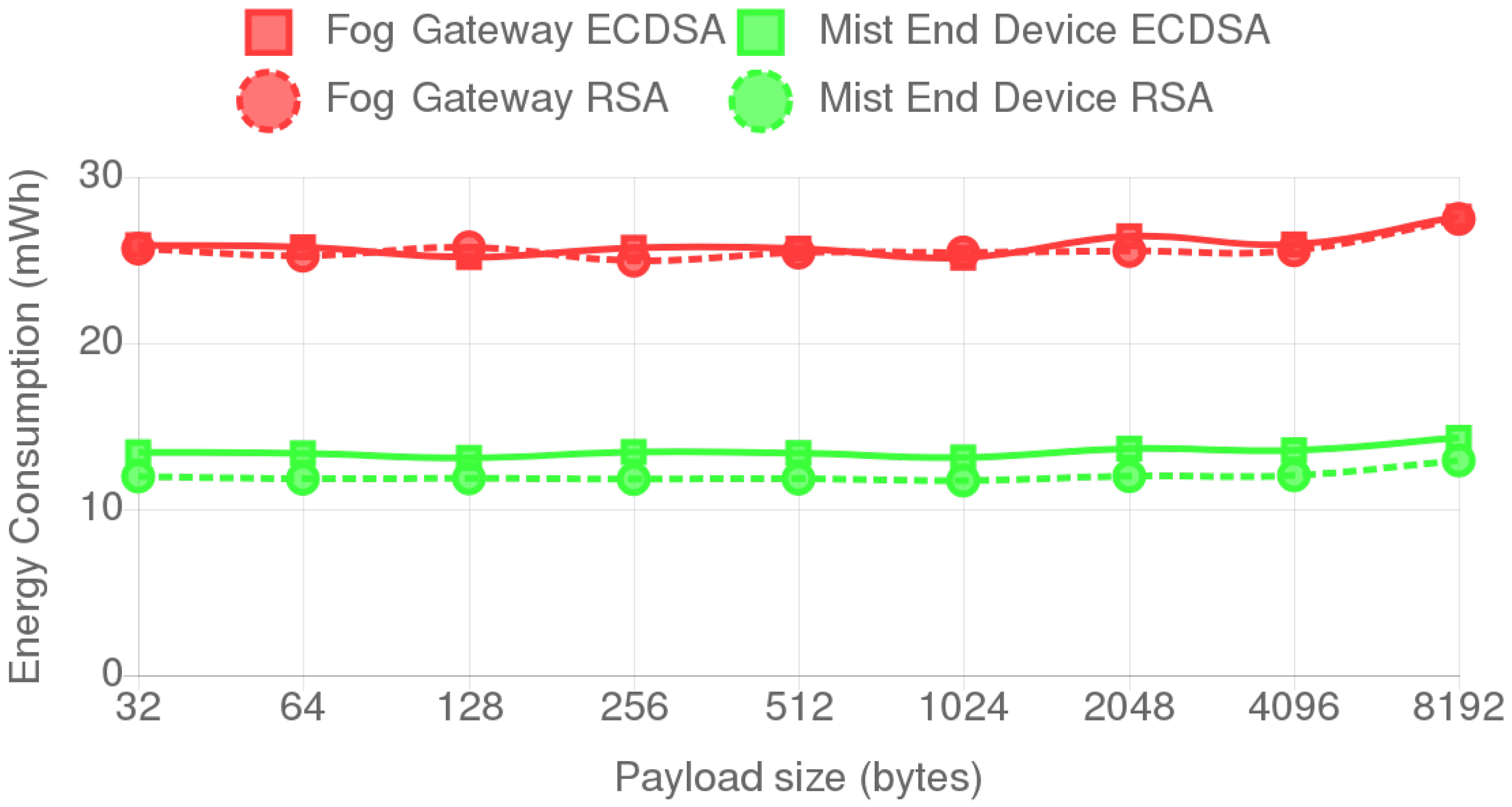 Sensors   Free Full-Text   A Practical Evaluation on RSA and ECC